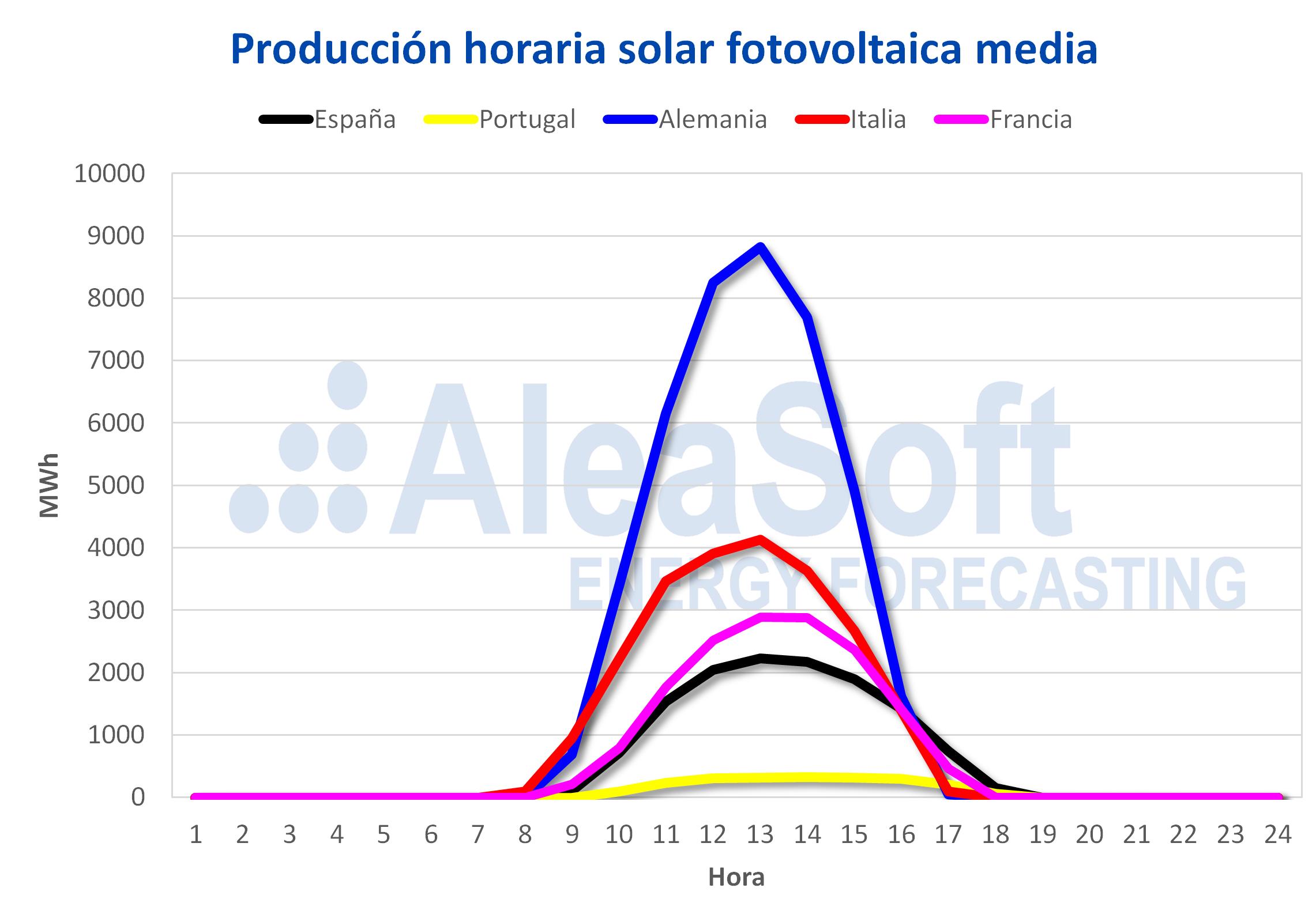 AleaSoft - Perfil produccion solar fotovoltaica