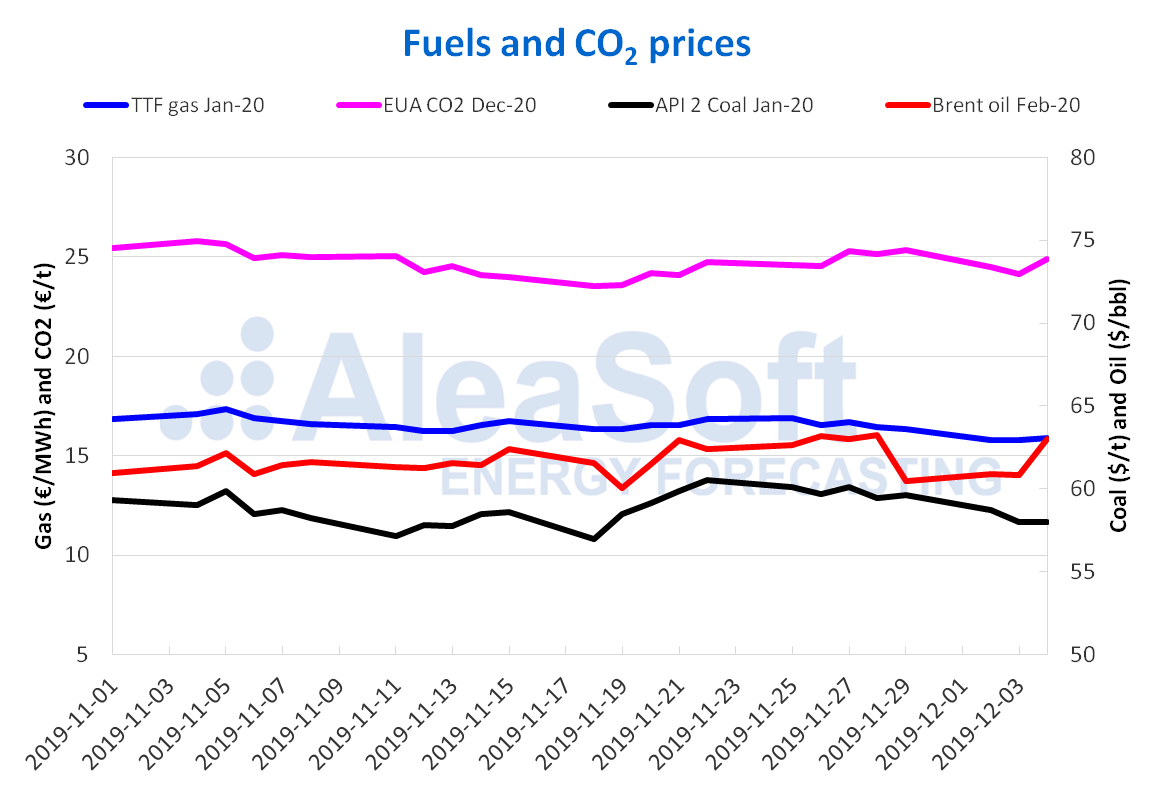 AleaSoft - Gas coal brent co2 prices