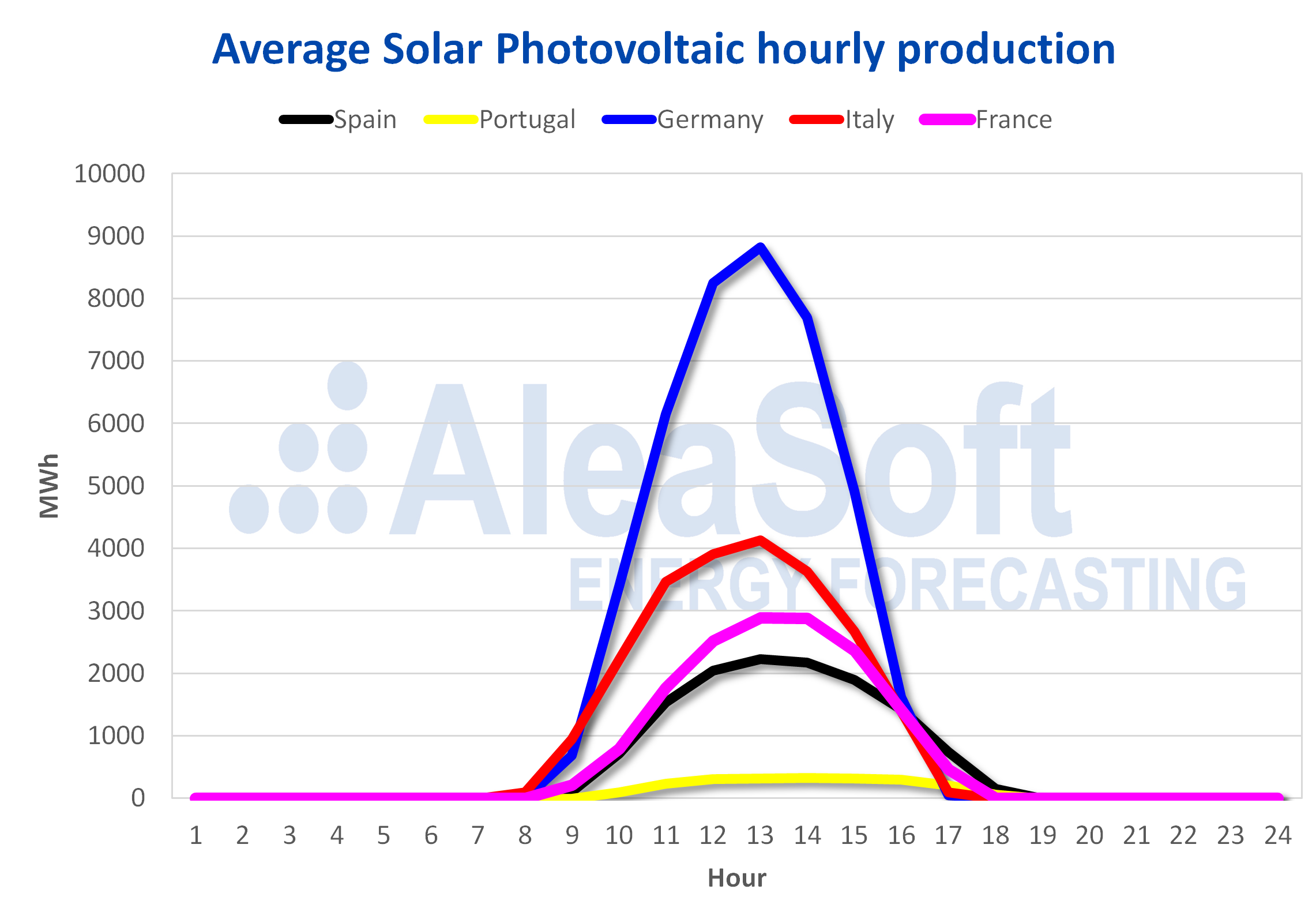 AleaSoft - Solar photovoltaic production profile