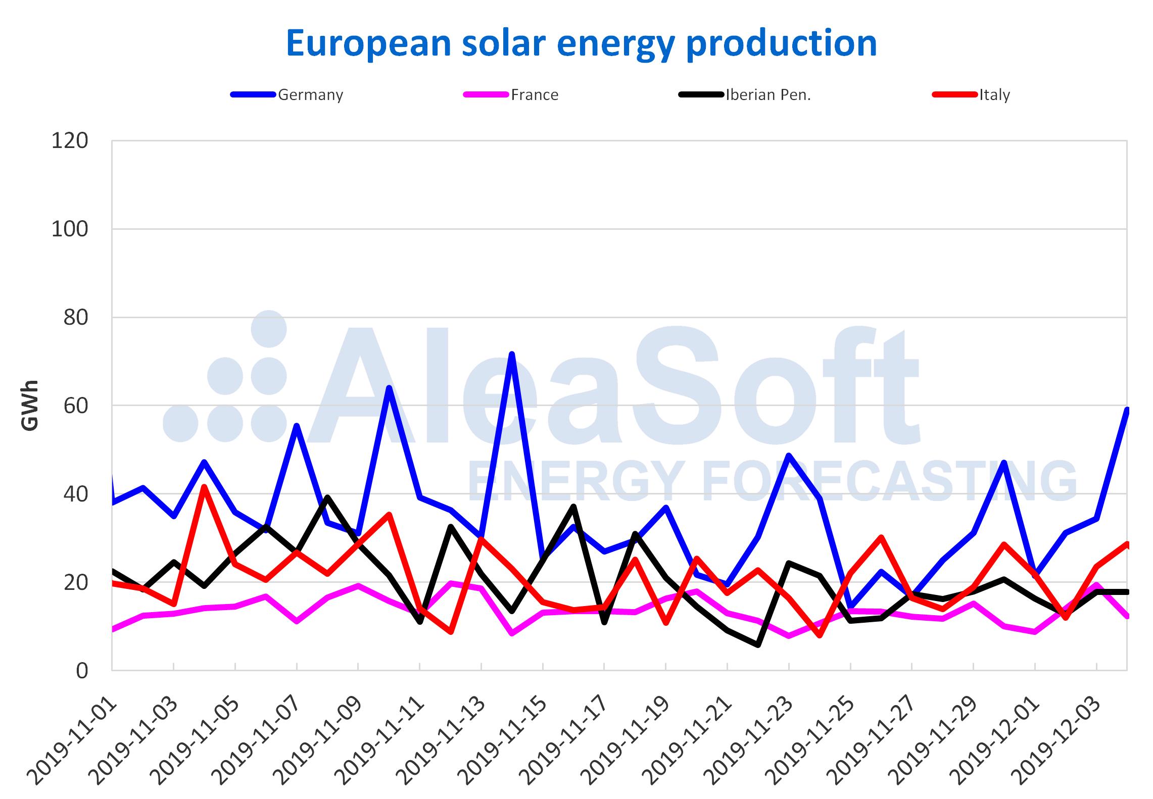AleaSoft - Solar photovoltaic solar thermal energy production