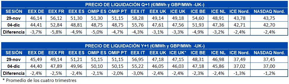 AleaSoft - Precio liquidacion mercados futuros Q1 Y1
