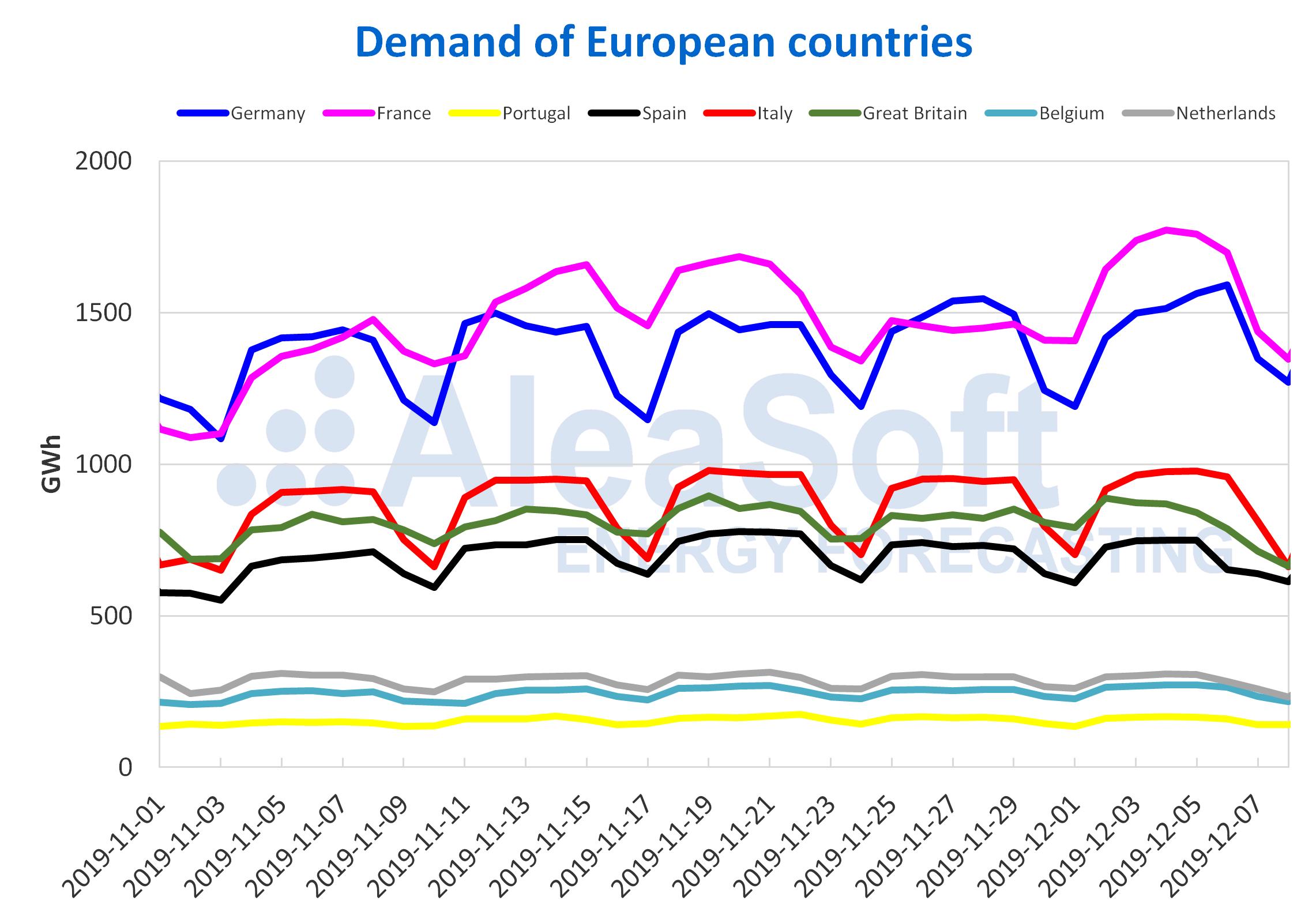 AleaSoft - Demand European countries