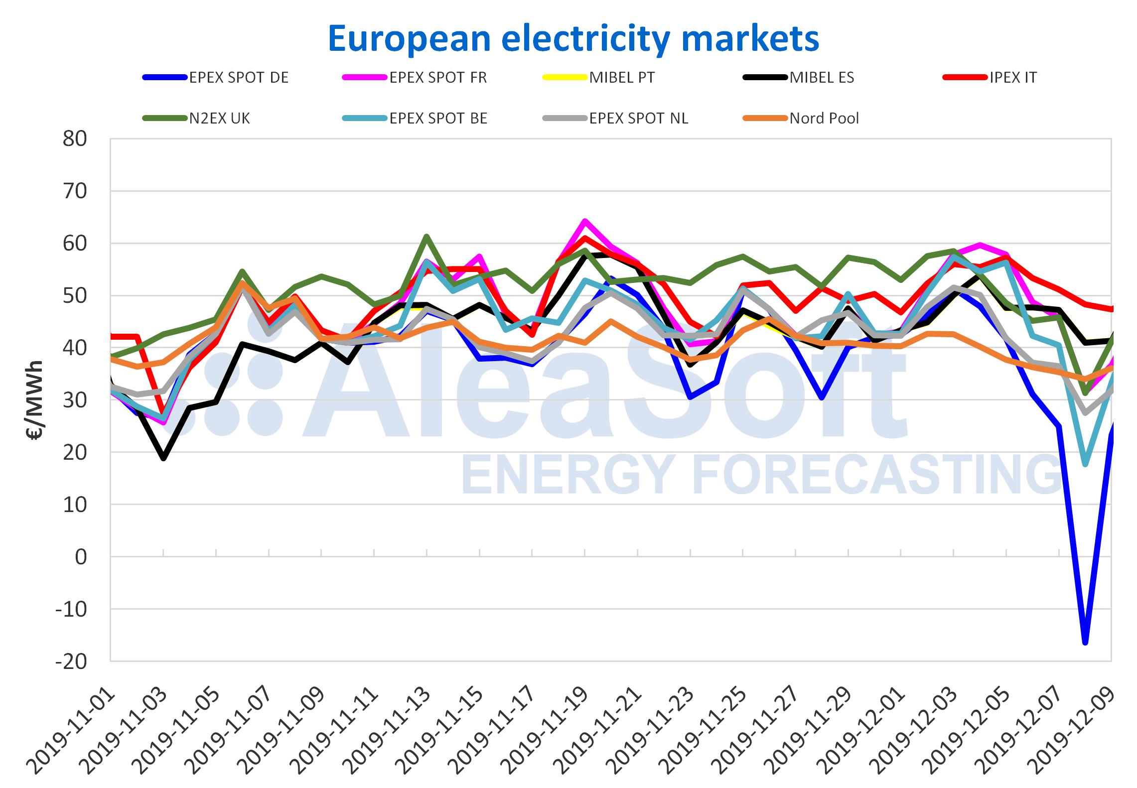 AleaSoft - European electricity markets