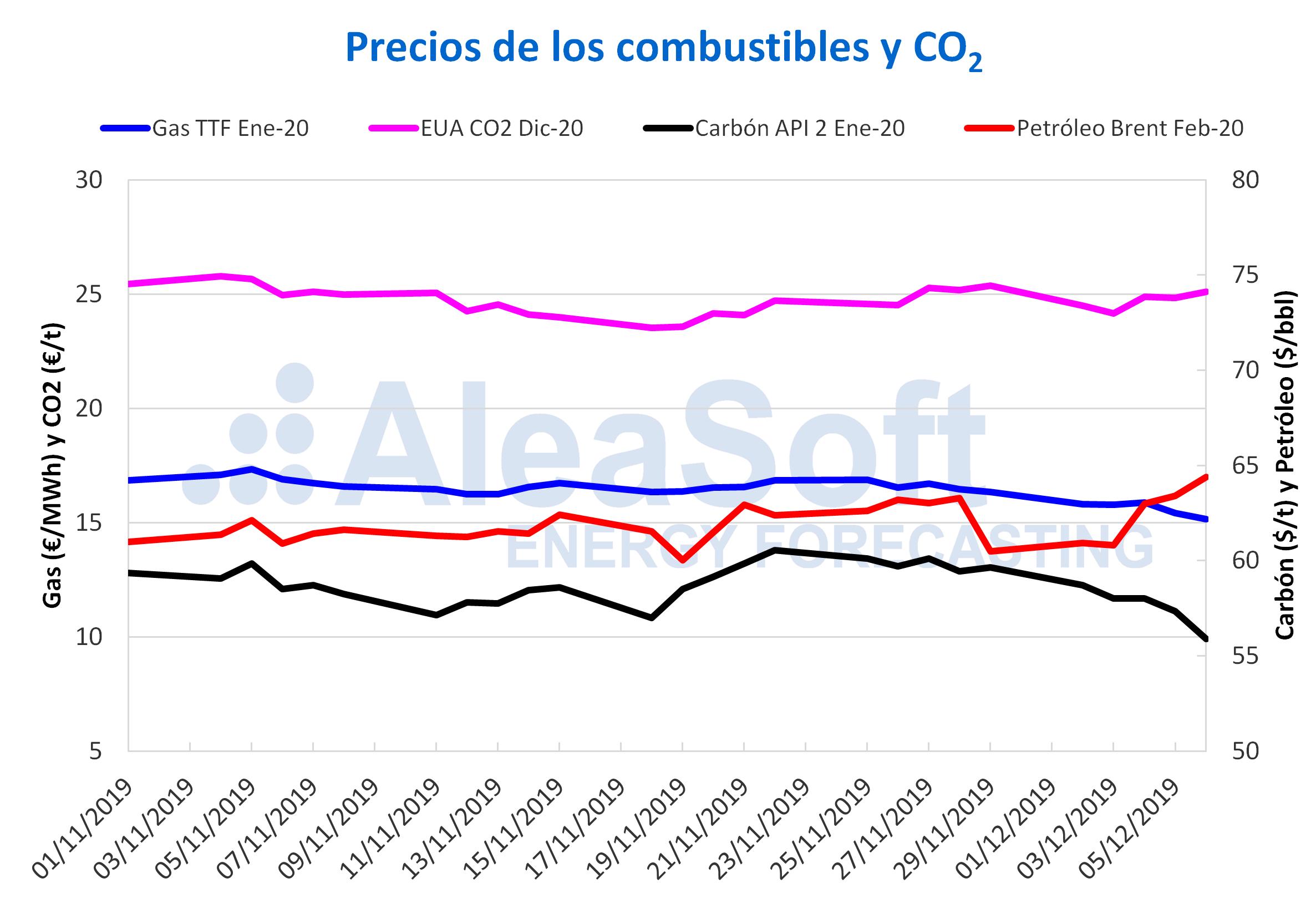 AleaSoft - Precios combustibles