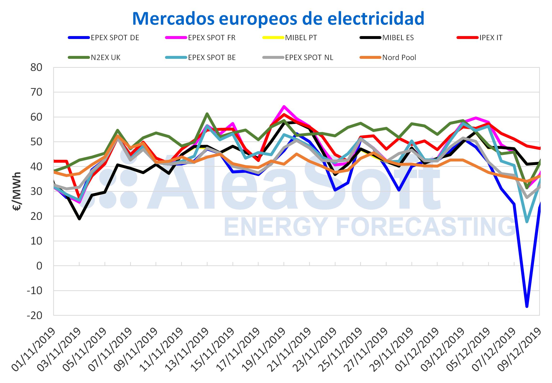AleaSoft - Mercados eléctricos europeos
