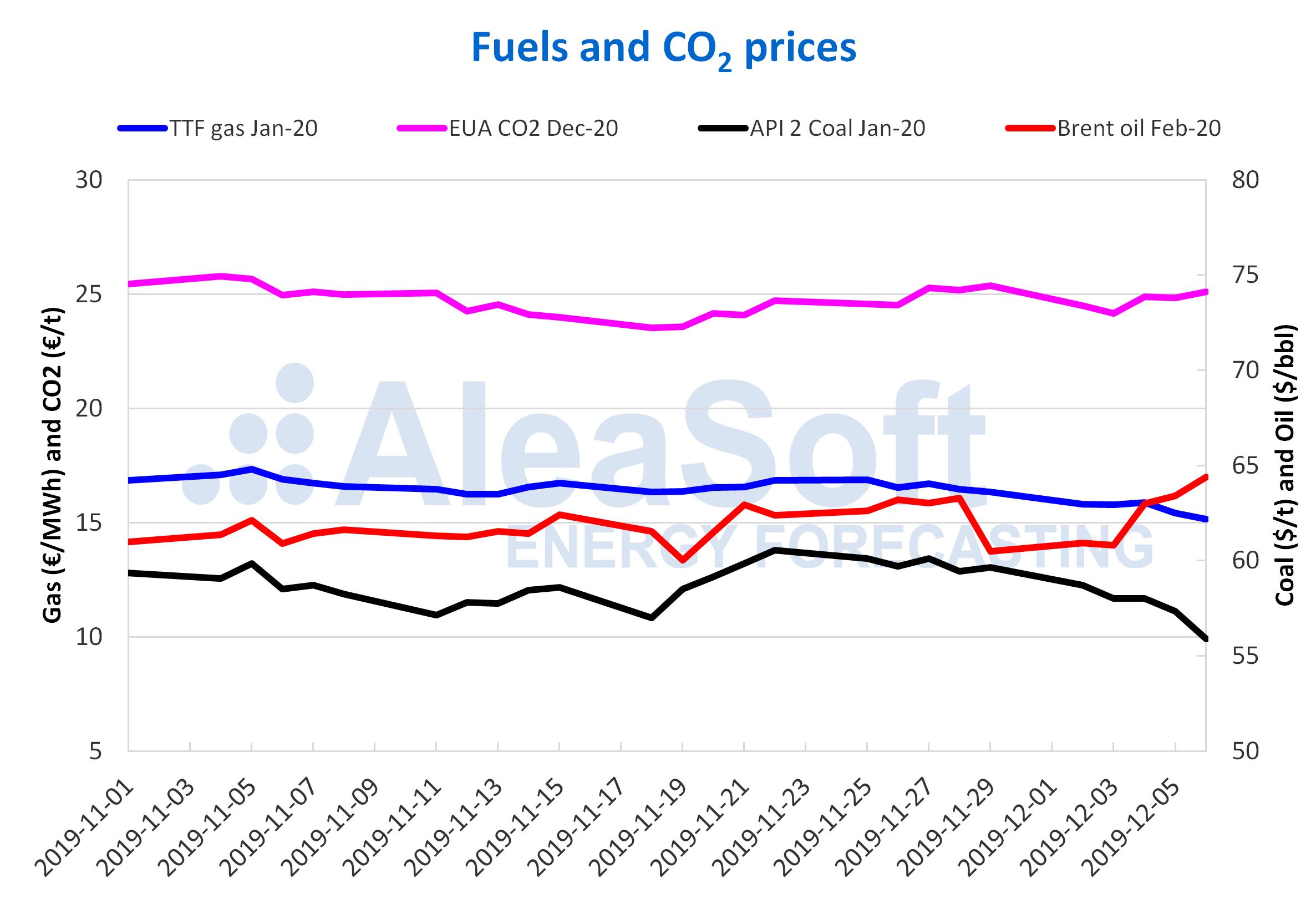 AleaSoft - Fuels prices