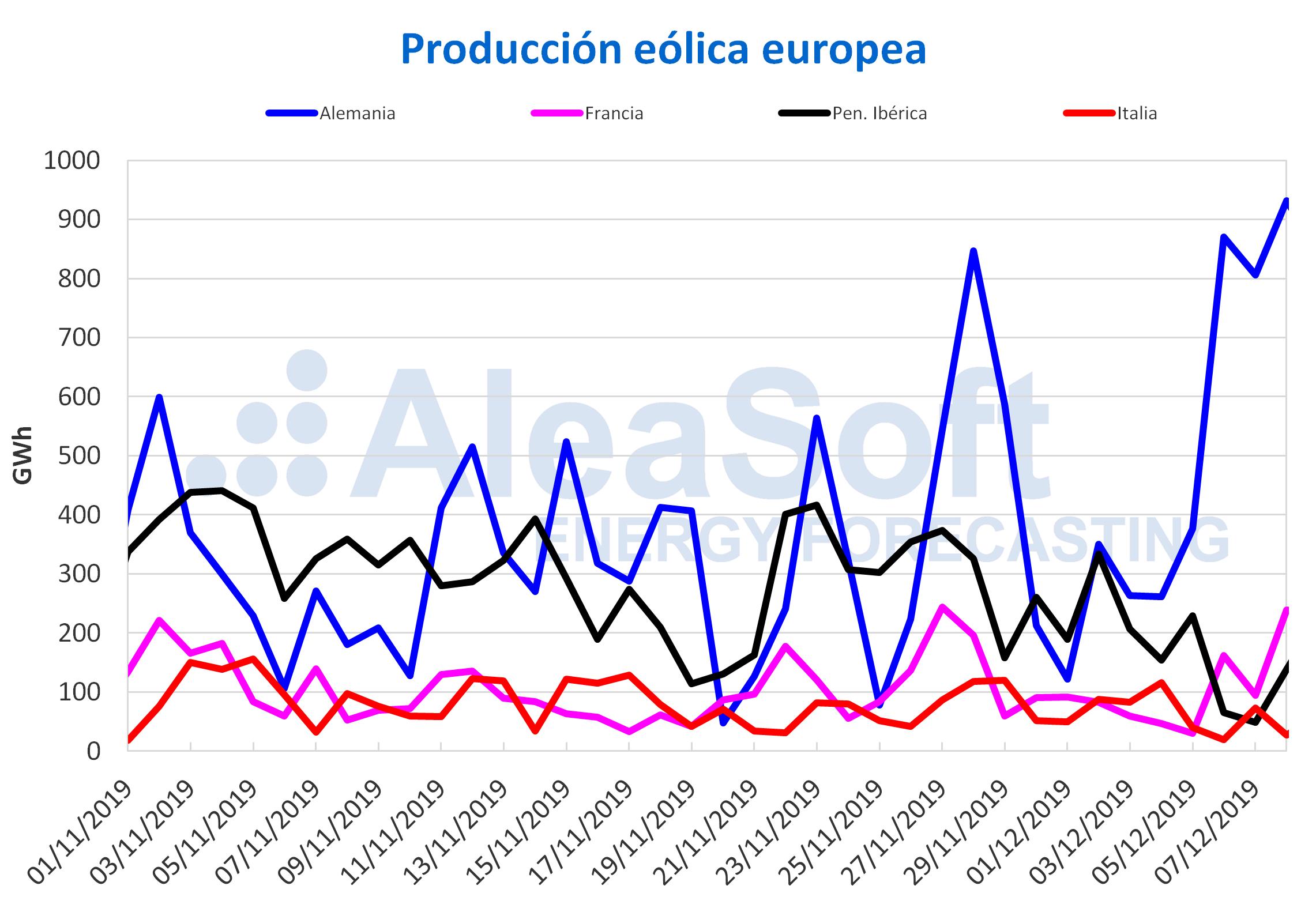 AleaSoft - Producción eólica Europa