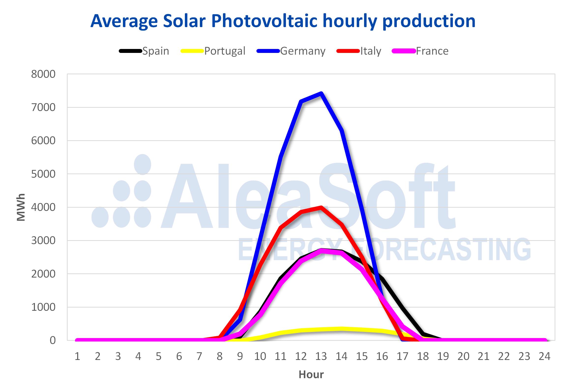 AleaSoft - Solar photovoltaic profile Europe
