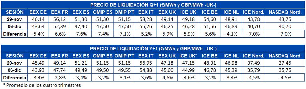 AleaSoft - Tabla precio liquidacion mercados futuros electricidad