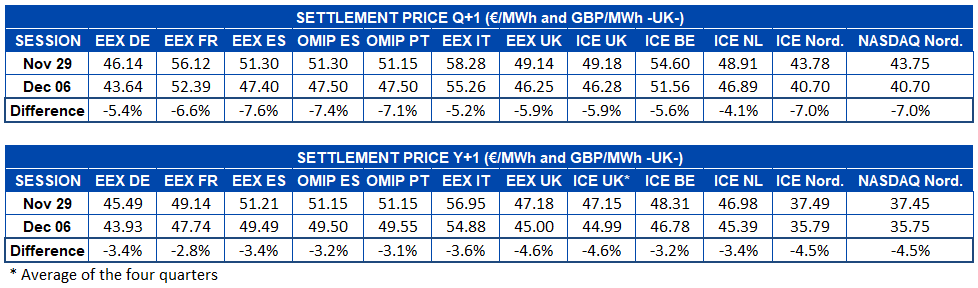 AleaSoft - Table settlement prices futures markets Europe