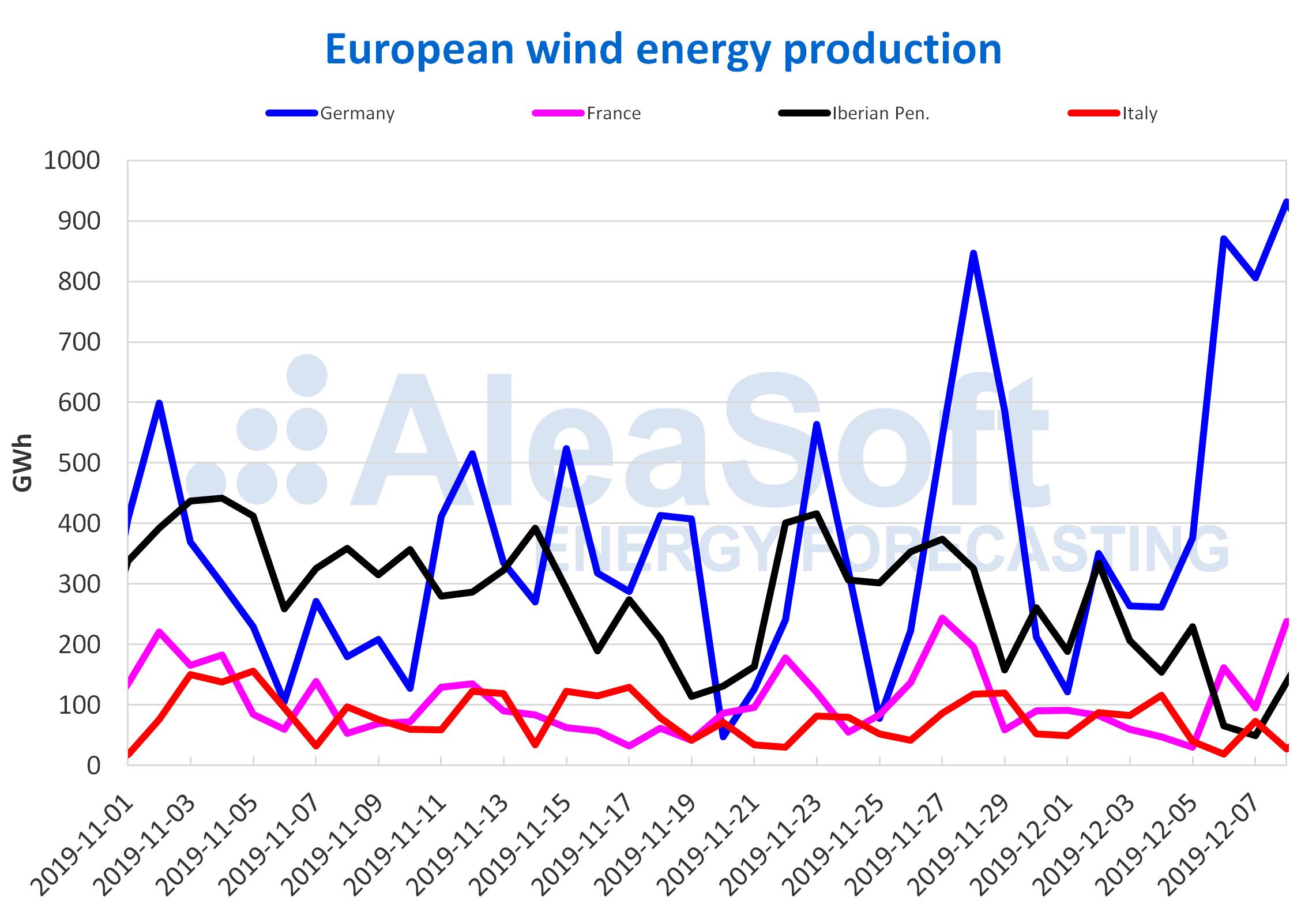 AleaSoft - Wind energy production Europe