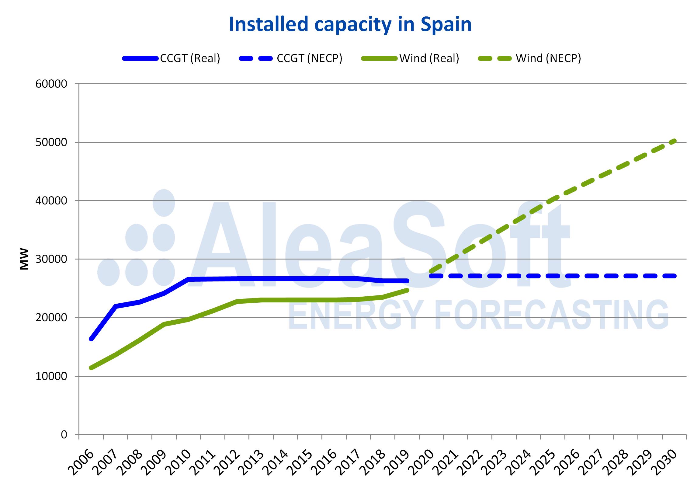 AleaSoft - Installed capacity forecast