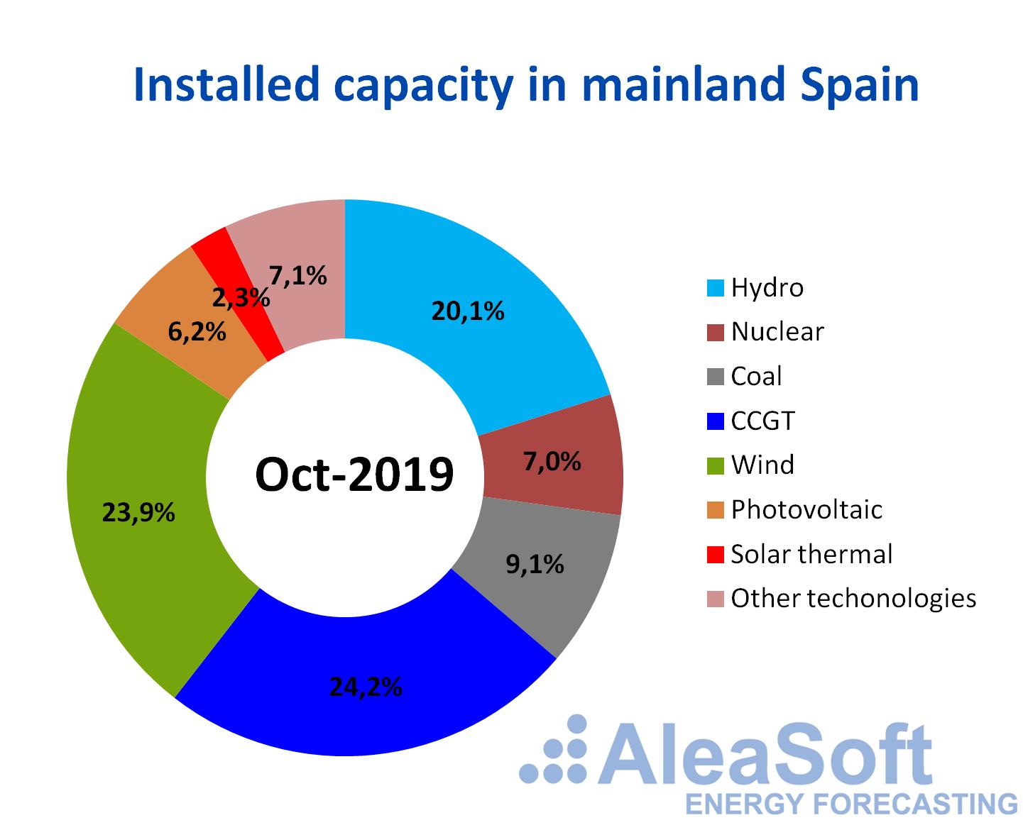 AleaSoft - Installed capacity