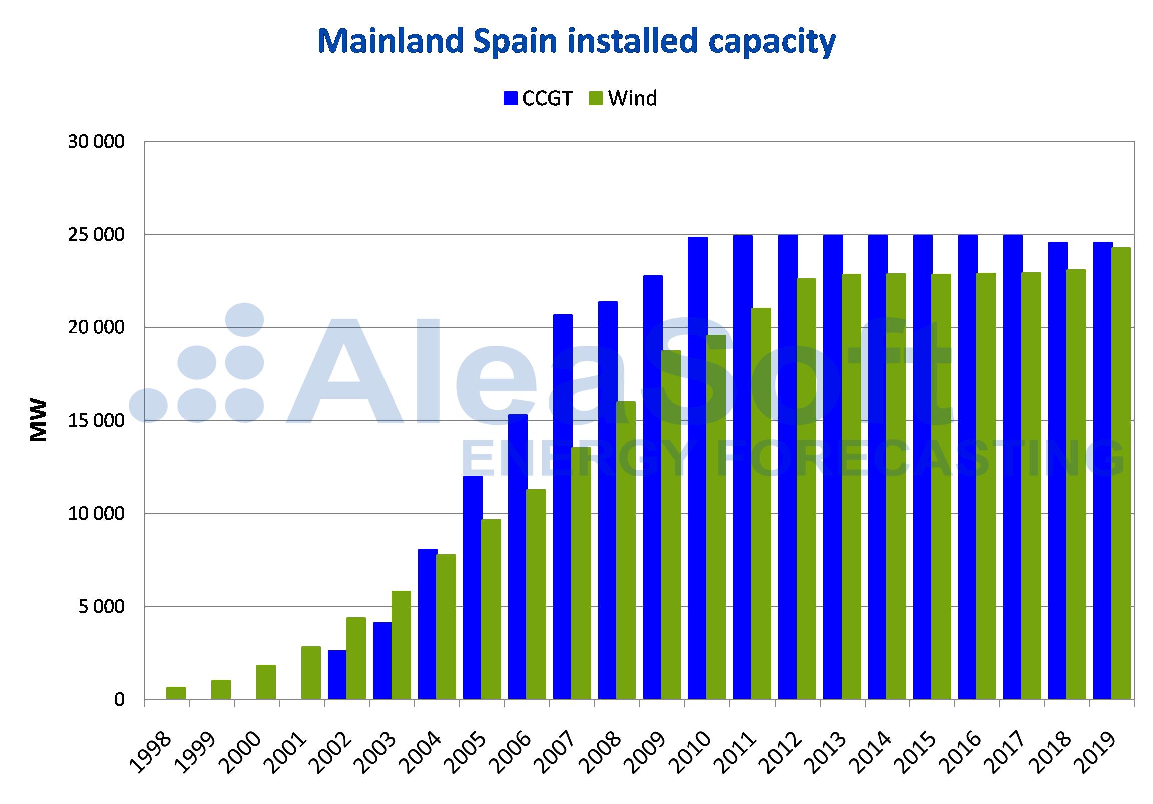 AleaSoft - Installed capacity Mainland Spain