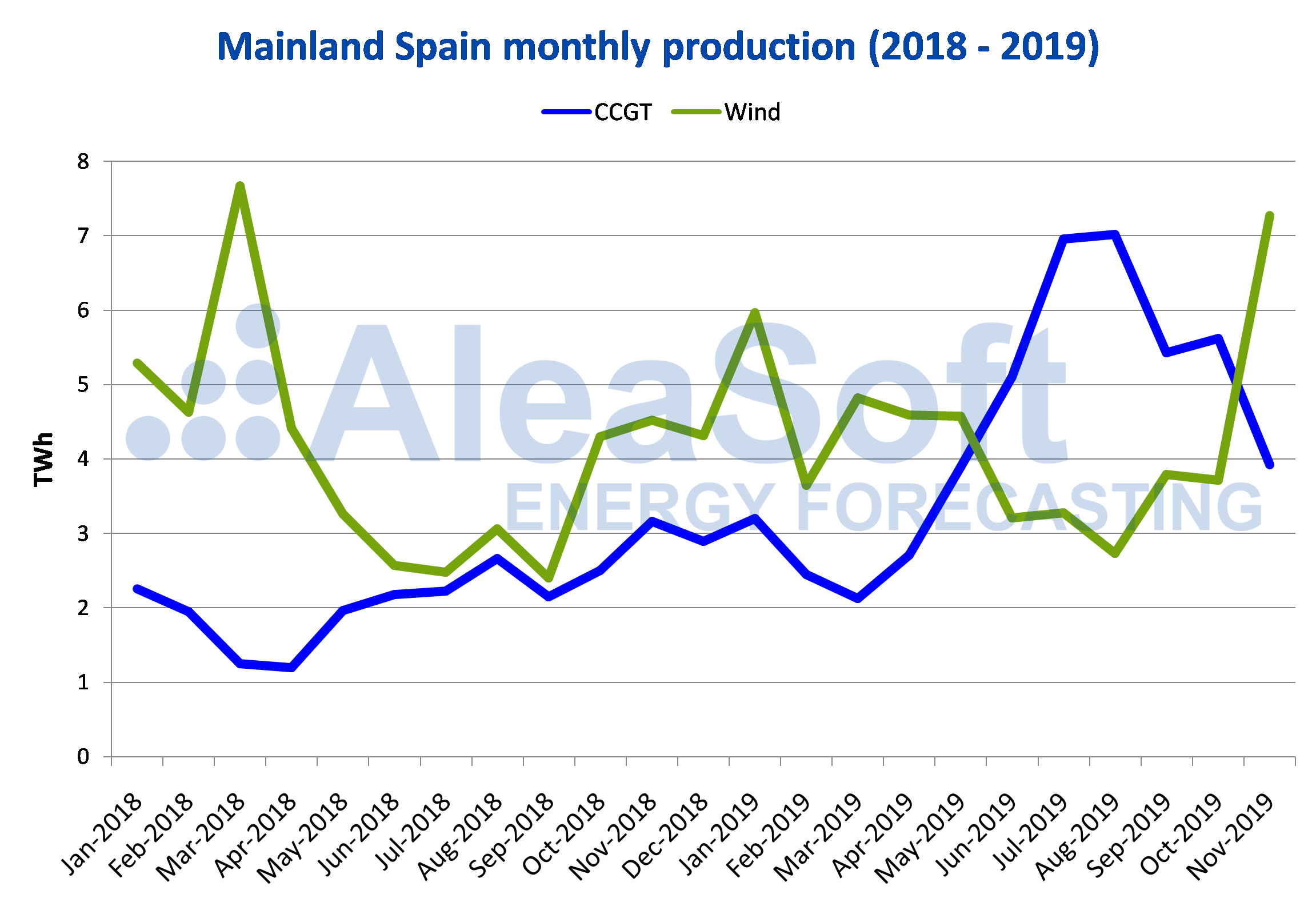 AleaSoft - Mainland Spain monthly production