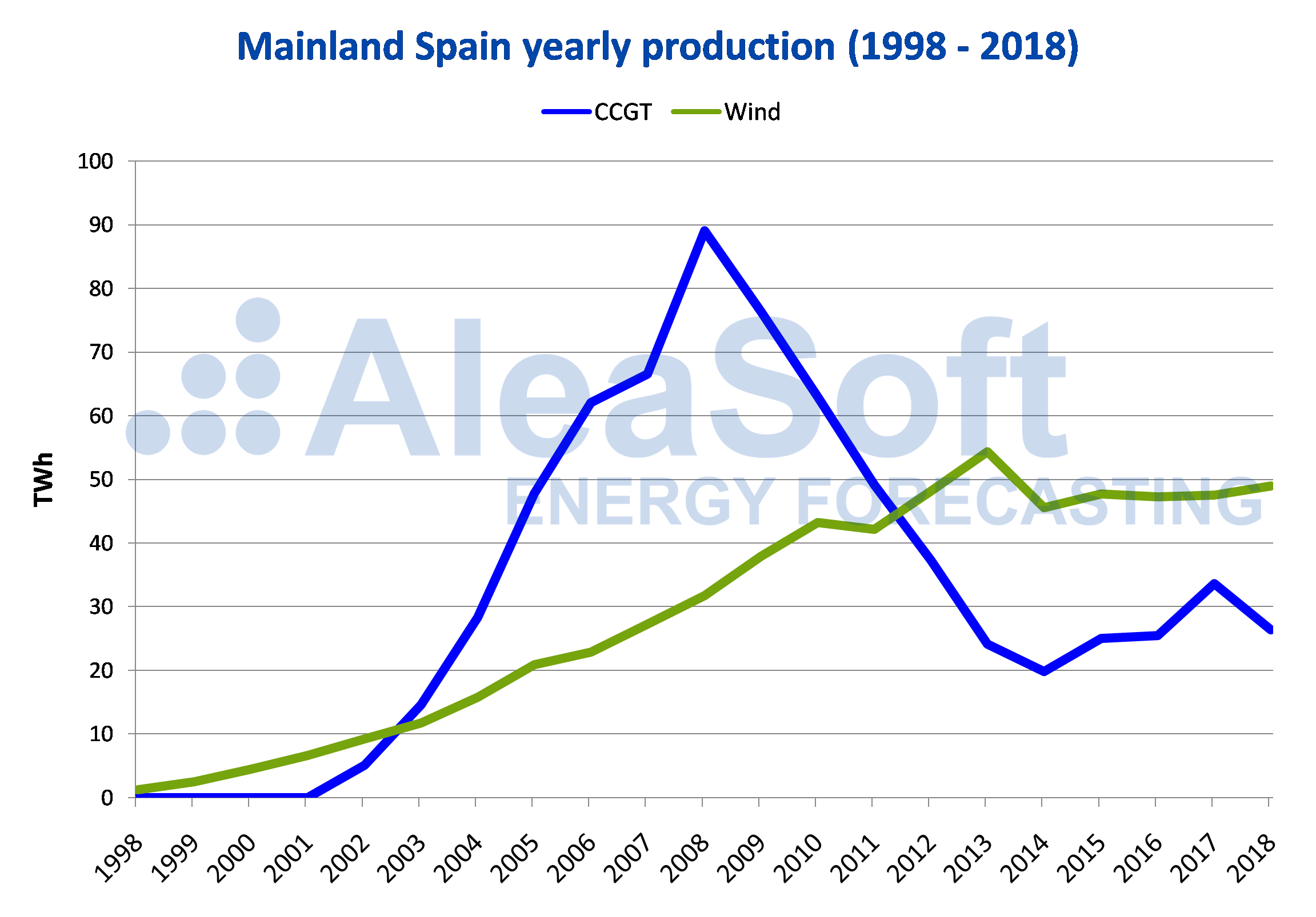 AleaSoft - Mainland Spain yearly production