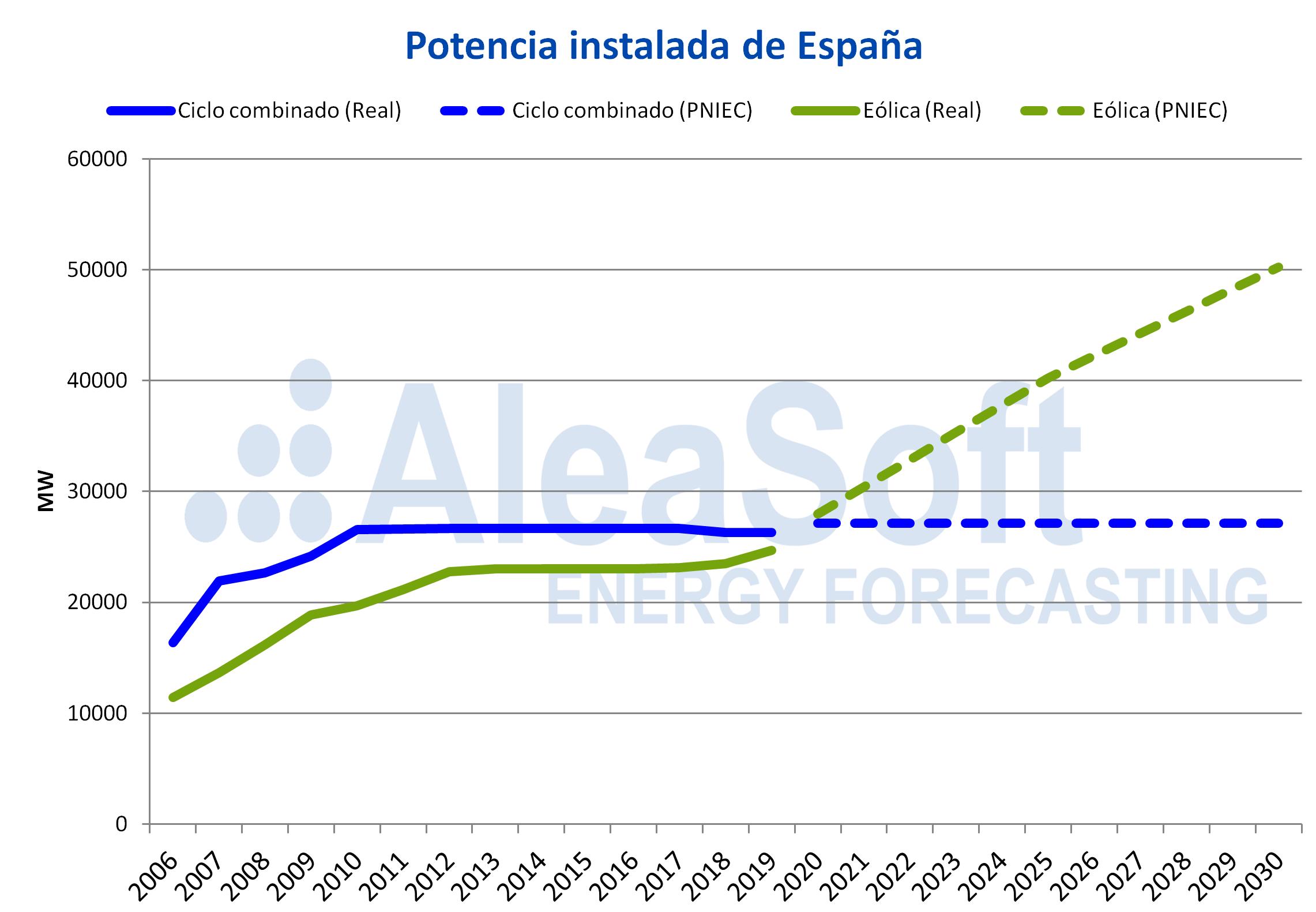 AleaSoft - Potencia instalada ciclos combinados eolica España