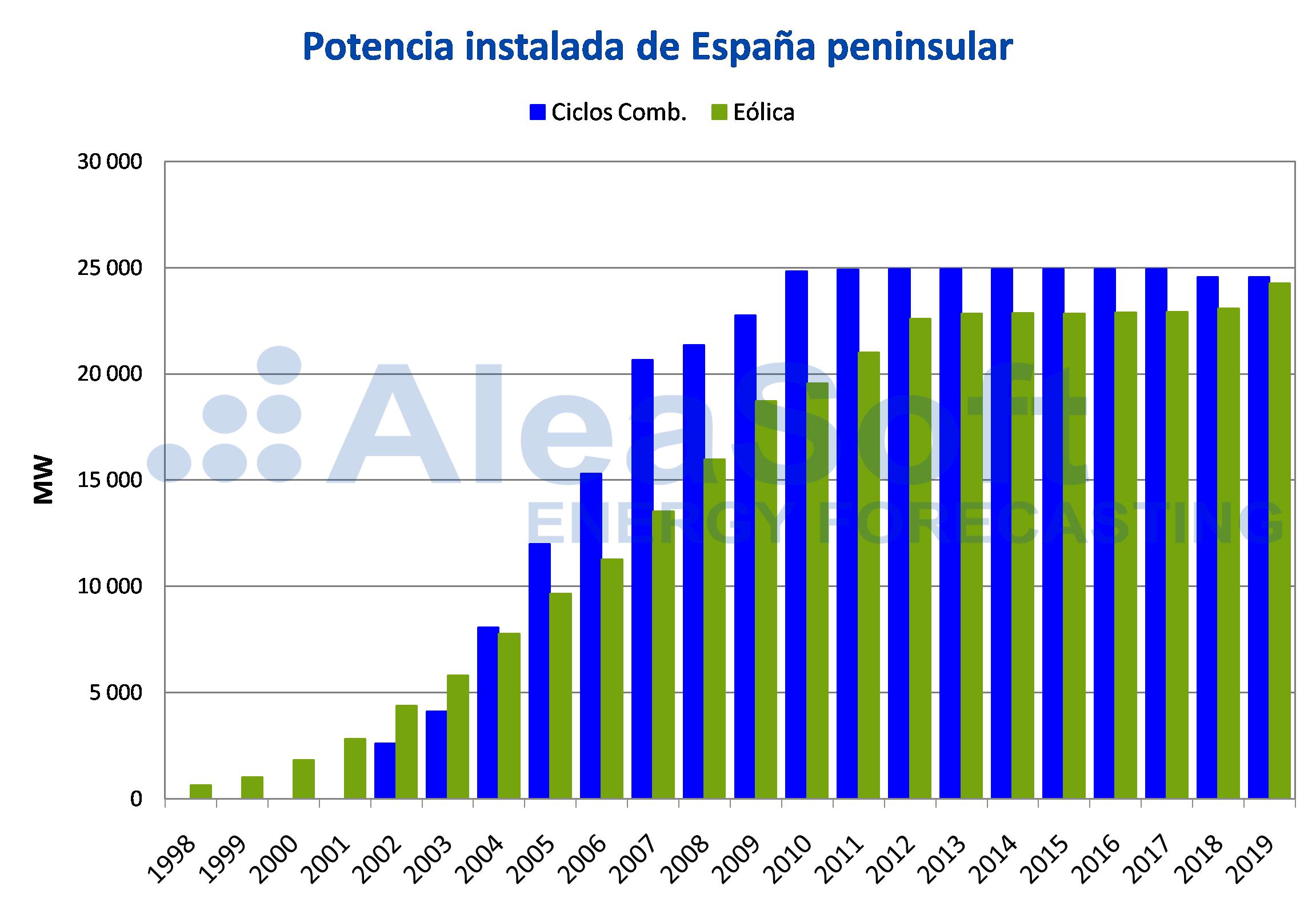 AleaSoft - Potencia instalada España peninsular
