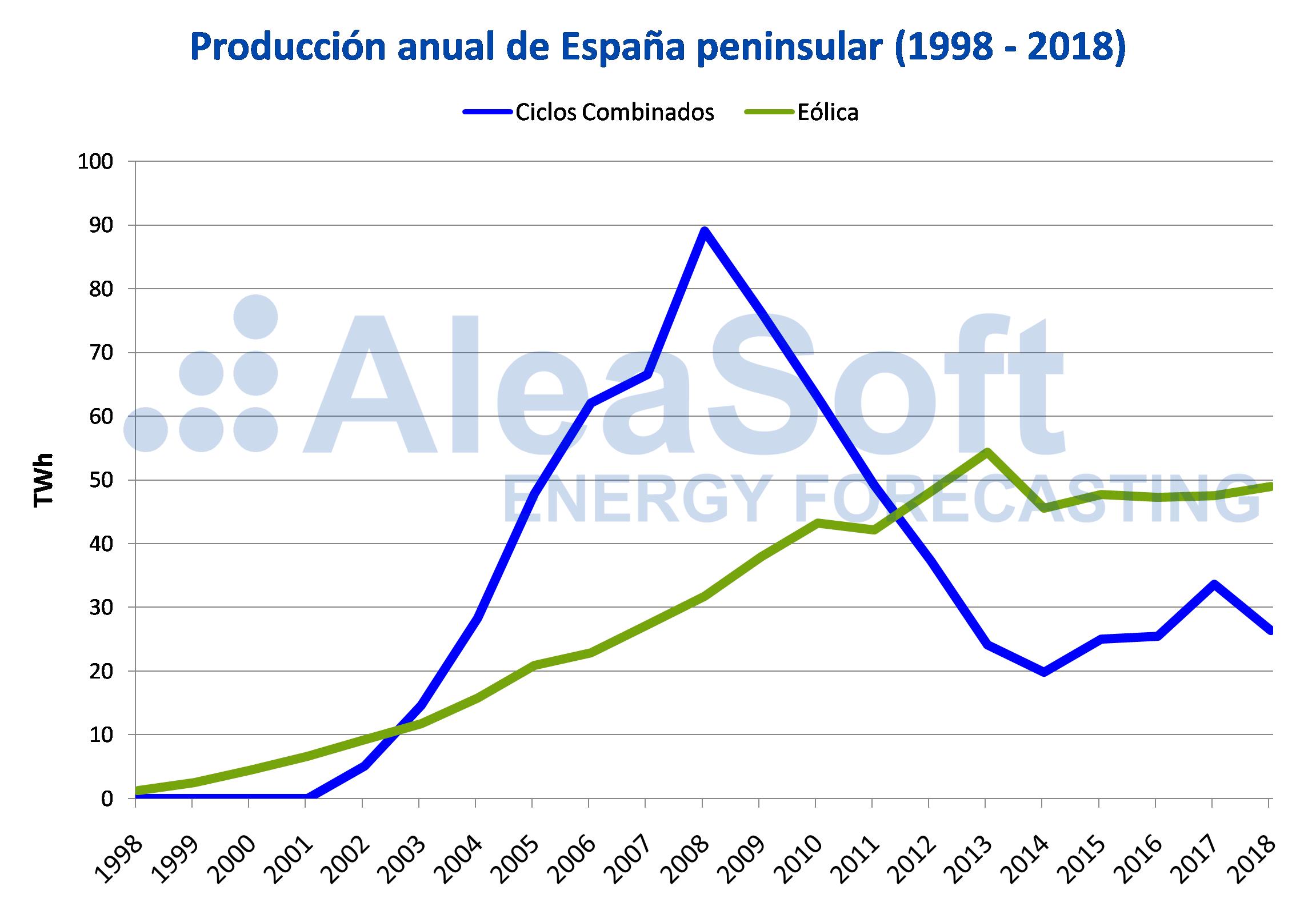 AleaSoft - Producción ciclos combinados eólica anual España peninsular