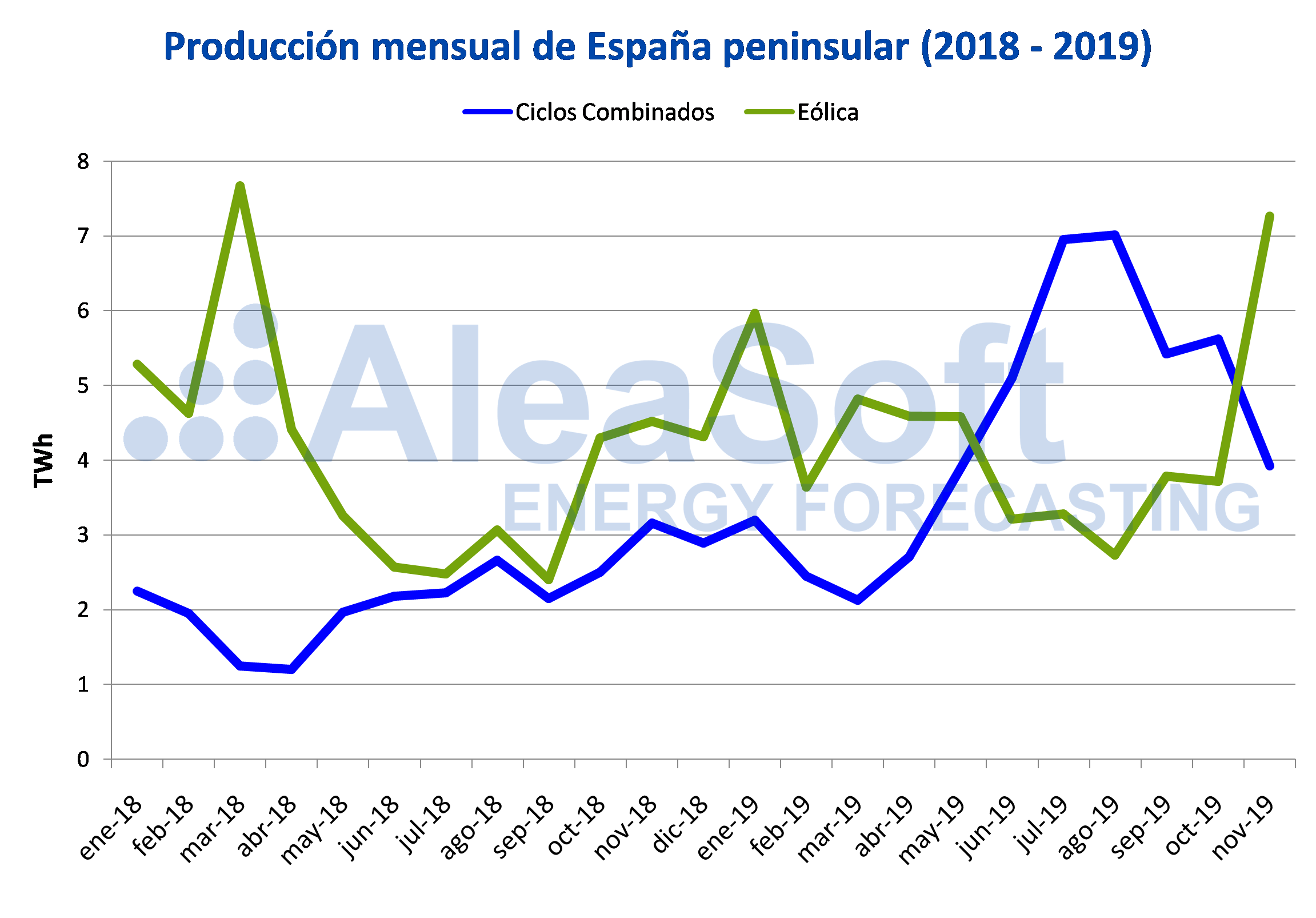 AleaSoft - Producción mensual españa peninsular