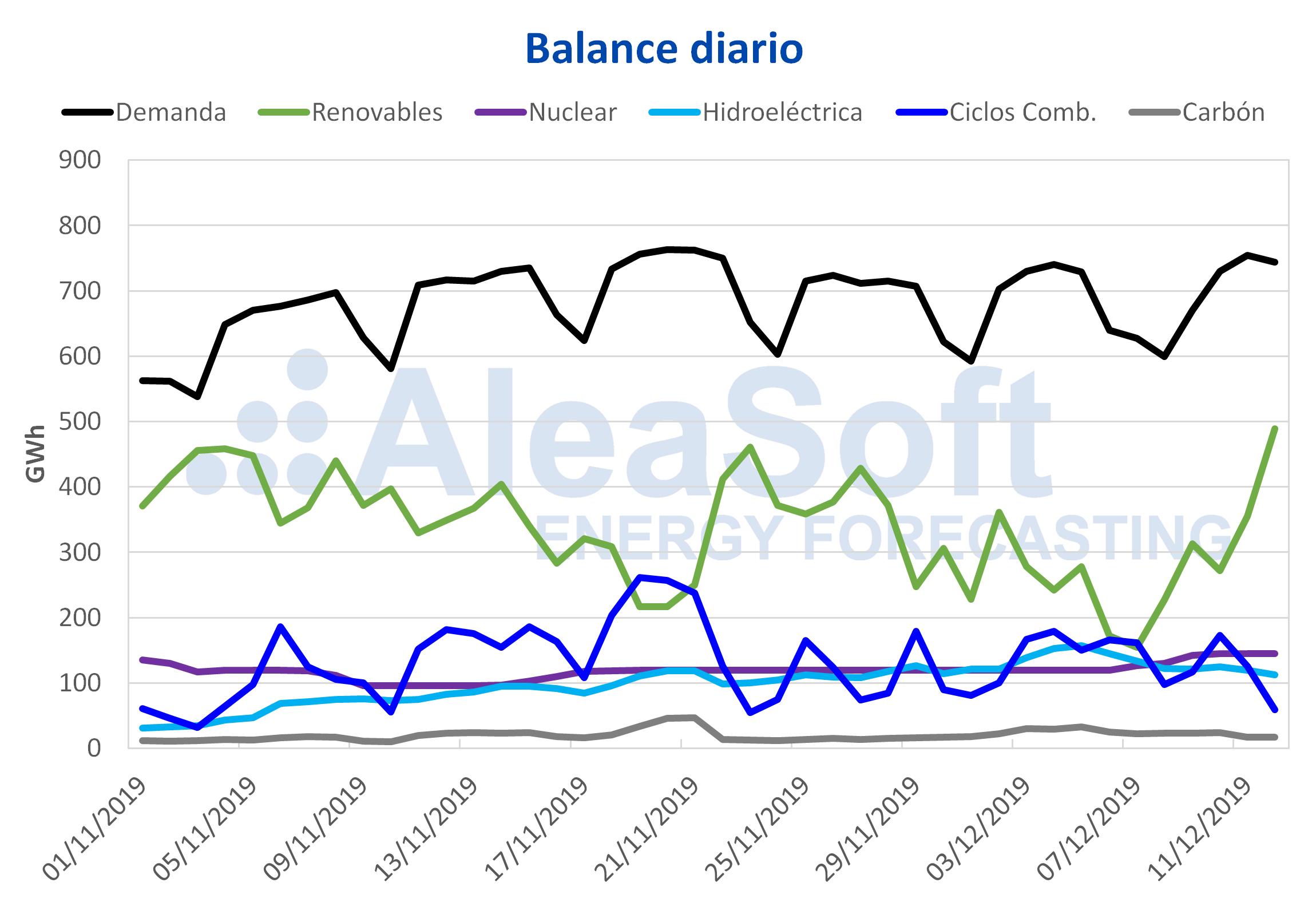 AleaSoft - Balance diario