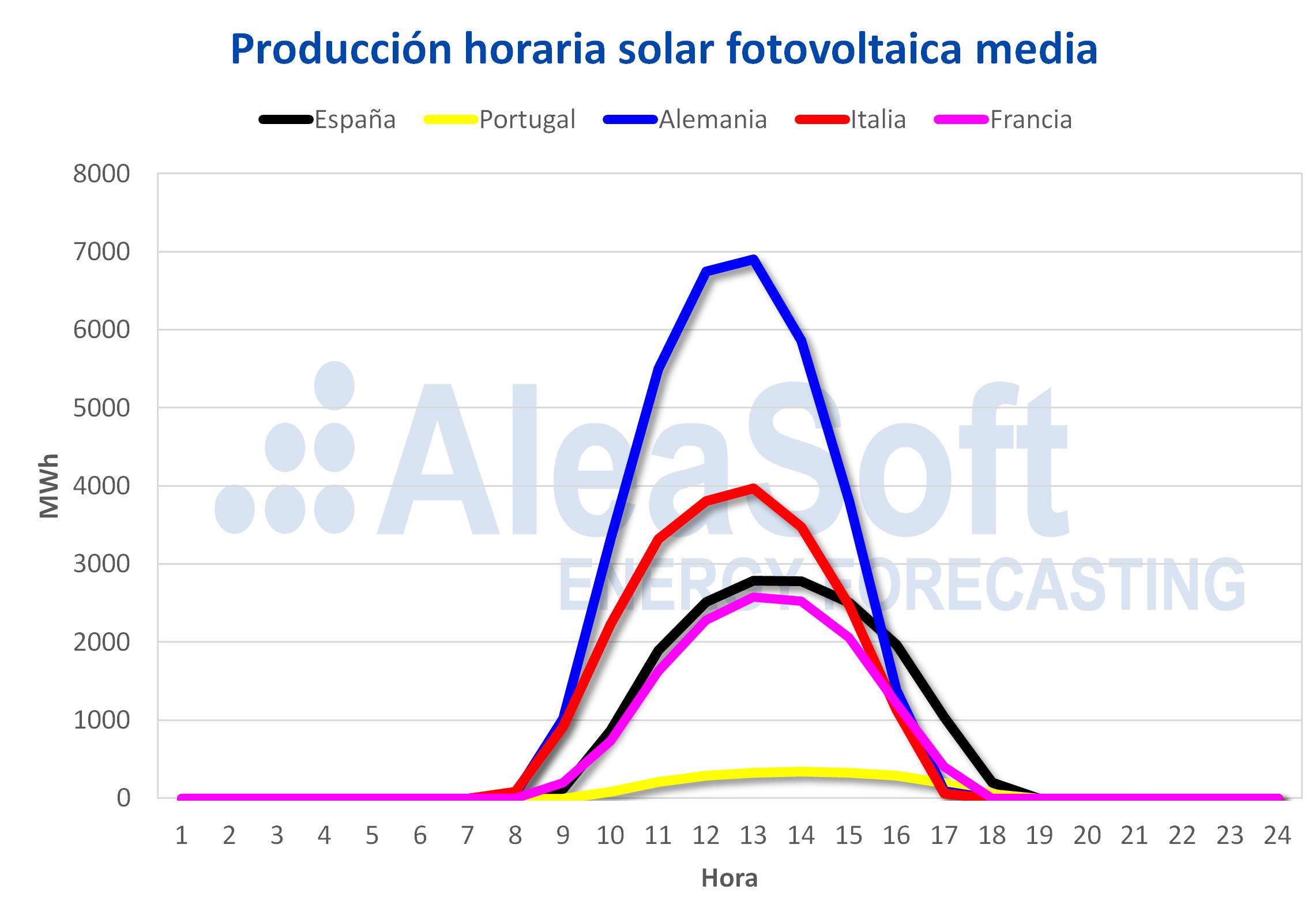 AleaSoft - Perfil de produccion solar europea