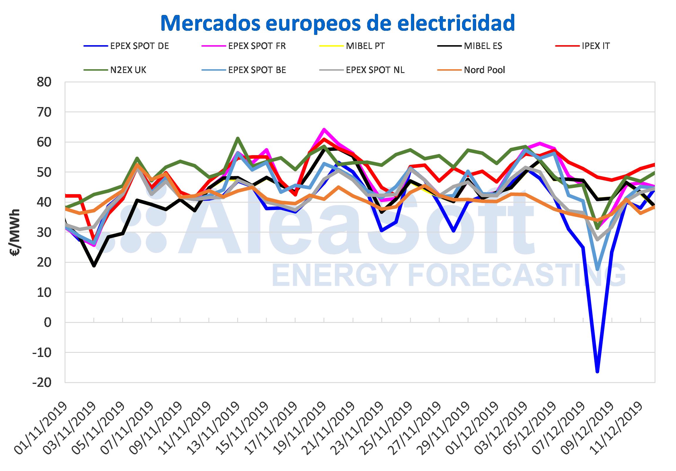 AleaSoft - Precios de mercados eléctricos europeos