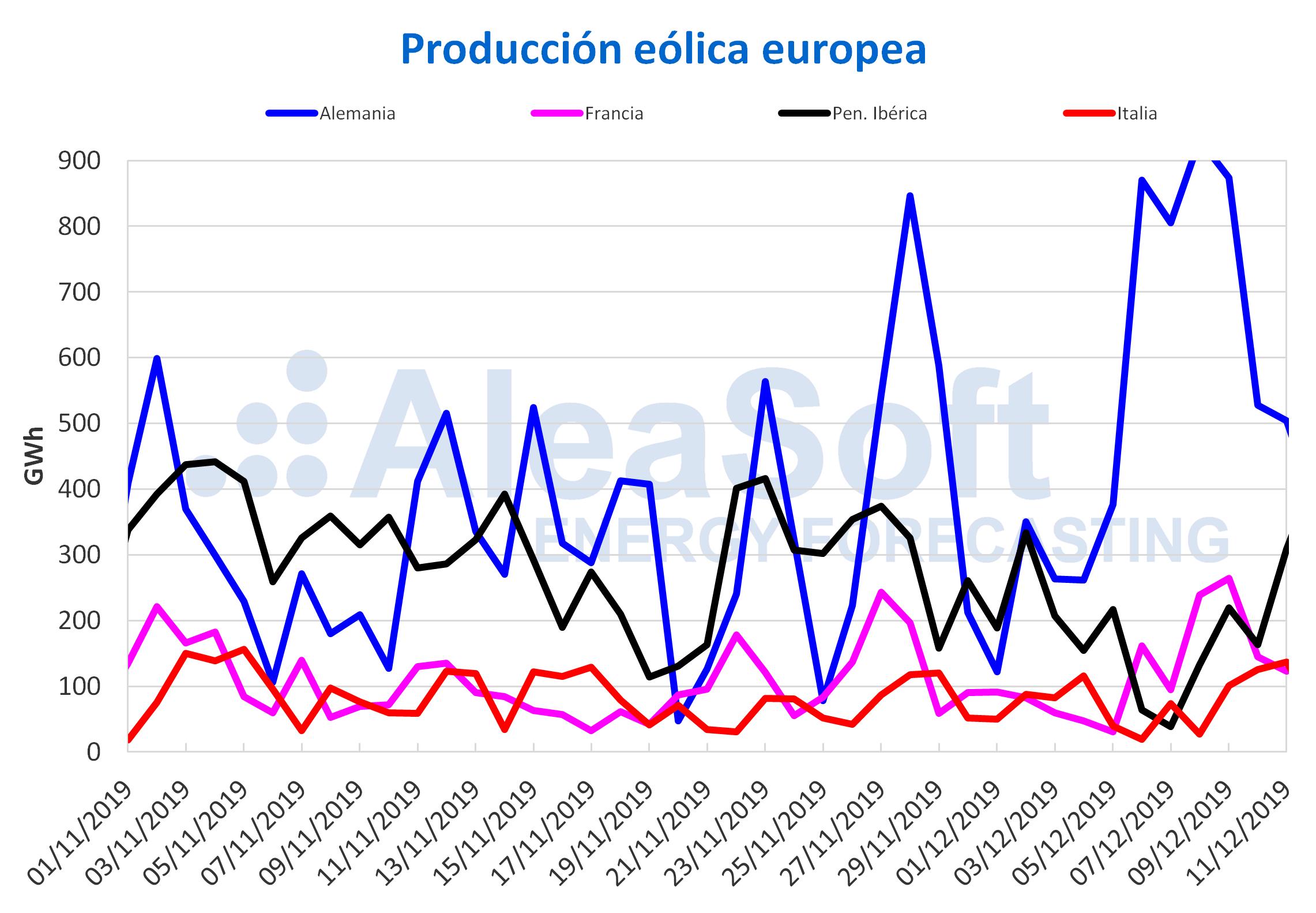 AleaSoft - Producción eólica europea