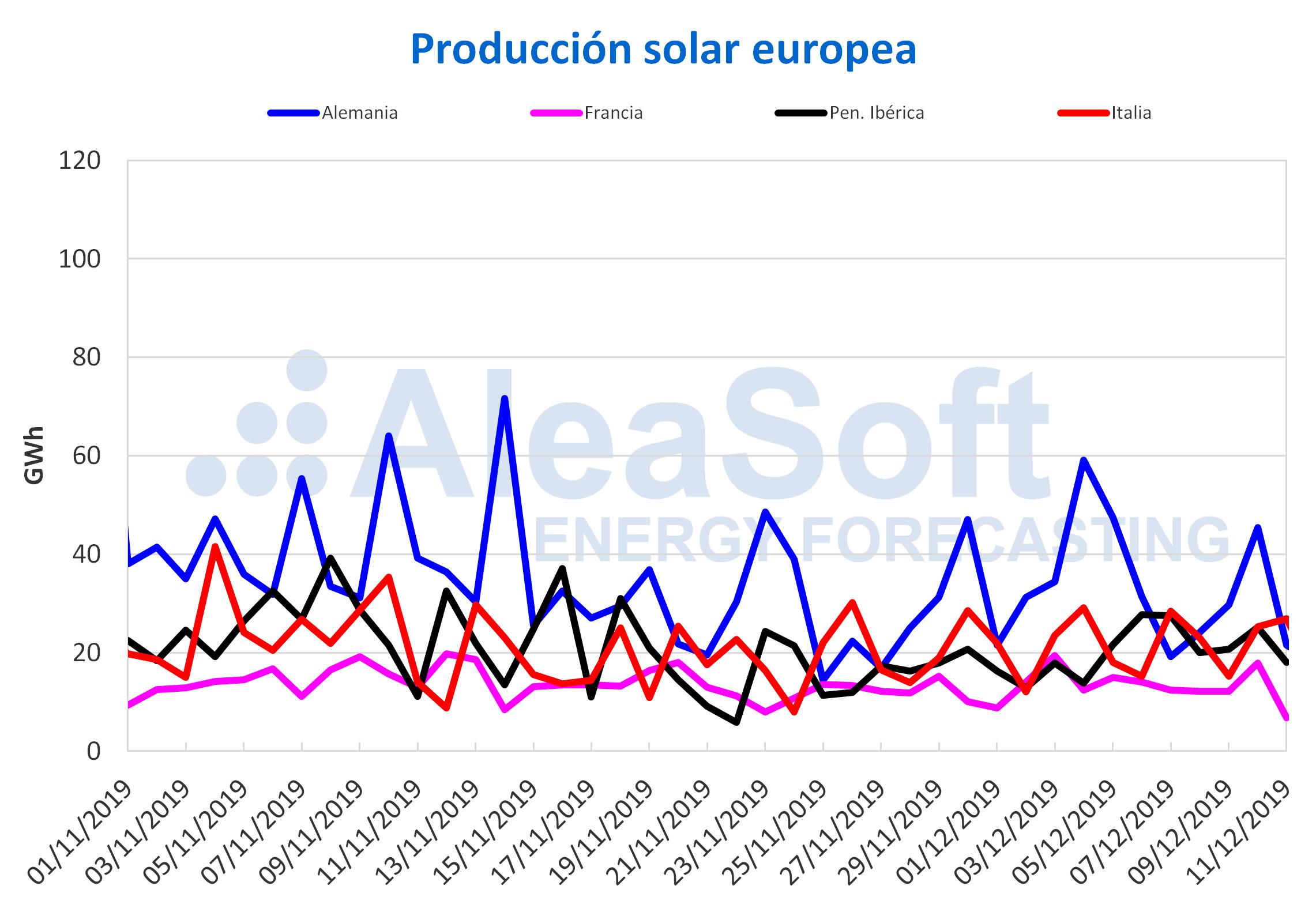 AleaSoft - Produccion solar europea