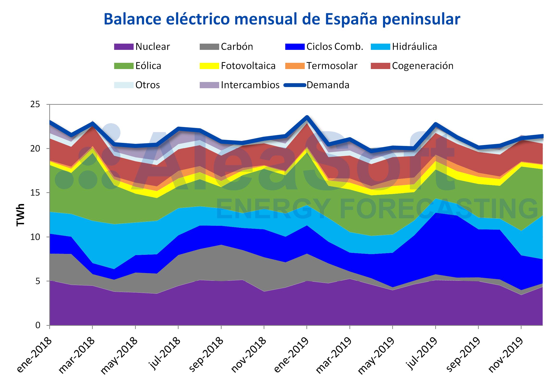 AleaSoft - Balance mensual electricidad España demanda producción