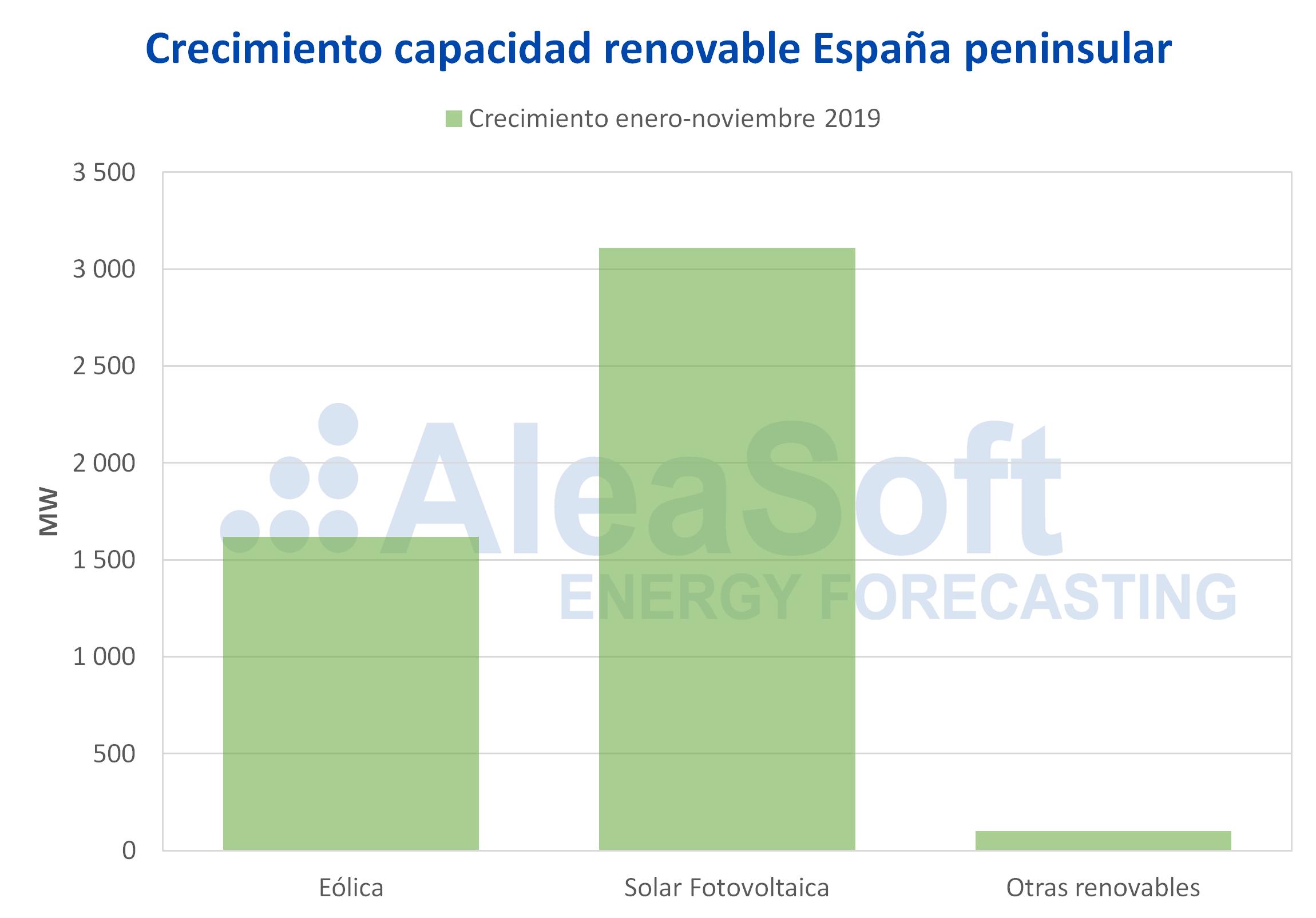 AleaSoft - Crecimiento capacidad renovable eólica solar fotovoltaica españa peninsular