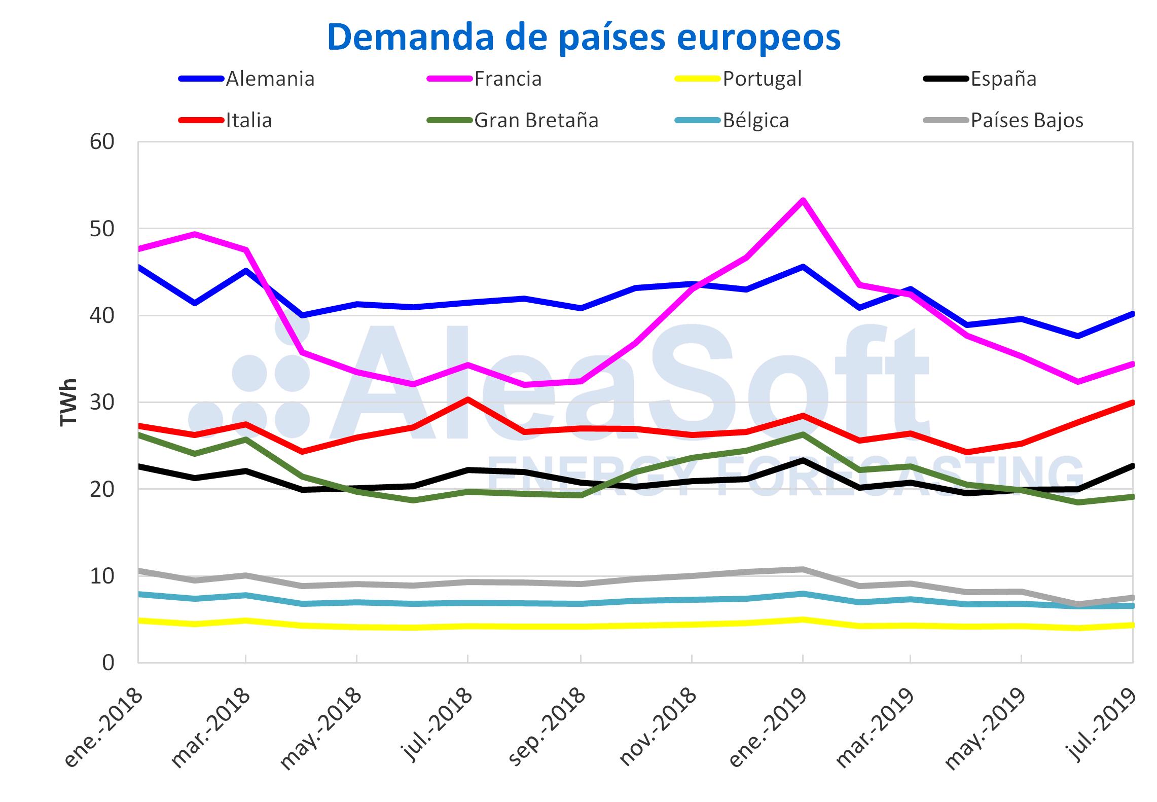 AleaSoft - Demanda eléctrica mensual Europa