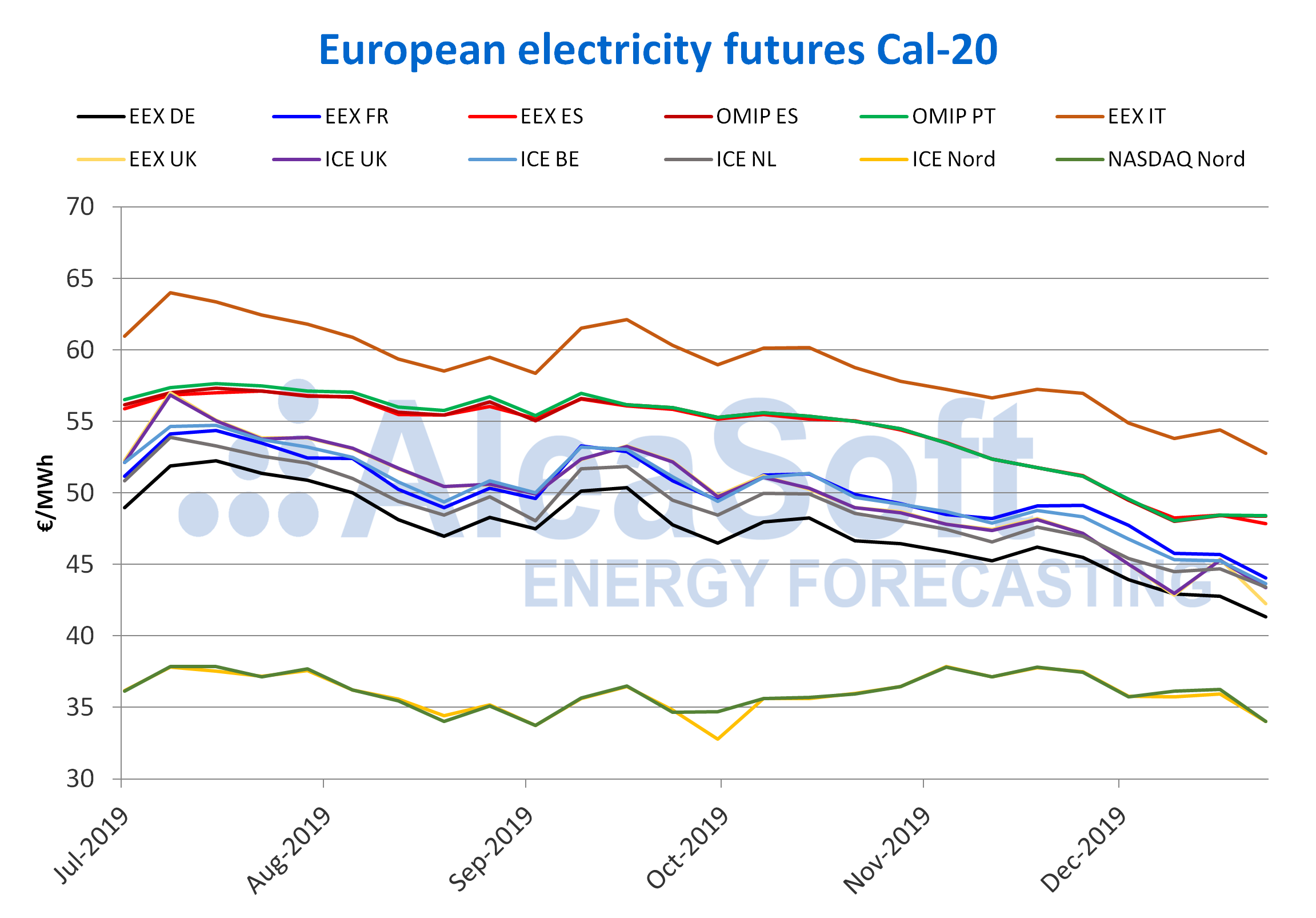 AleaSoft - Electricity future price 2020 second half 2019