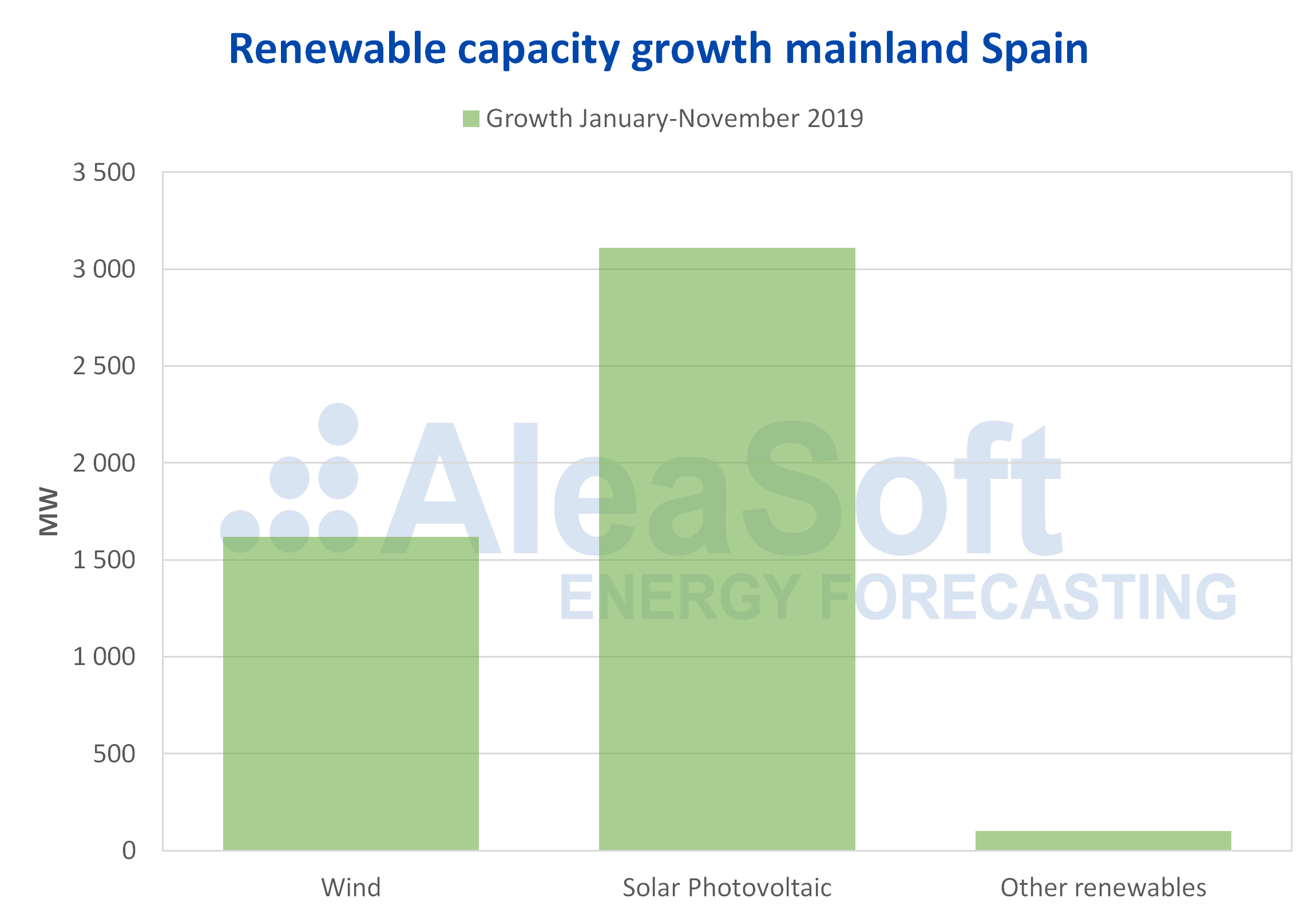 AleaSoft - Growth renewable capacity solar photovoltaic mainland Spain