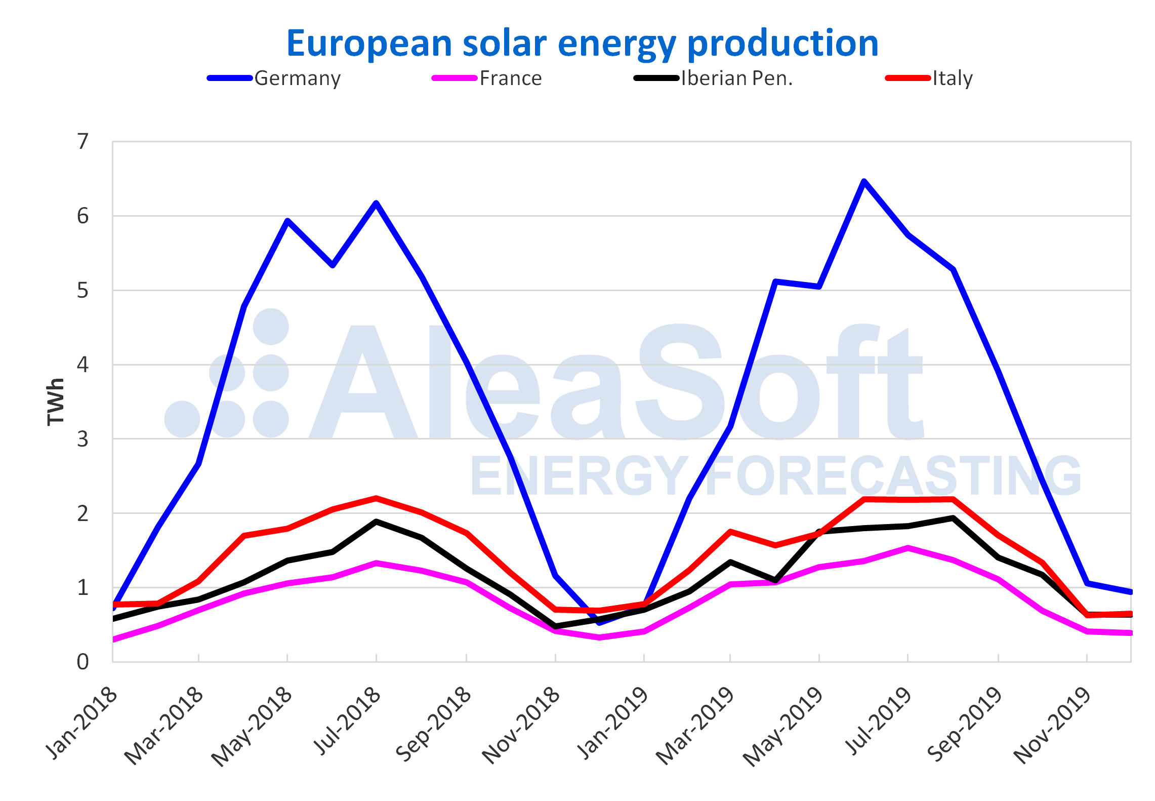 AleaSoft - Monthly solar photovoltaic thermosolar energy production electricity Europe
