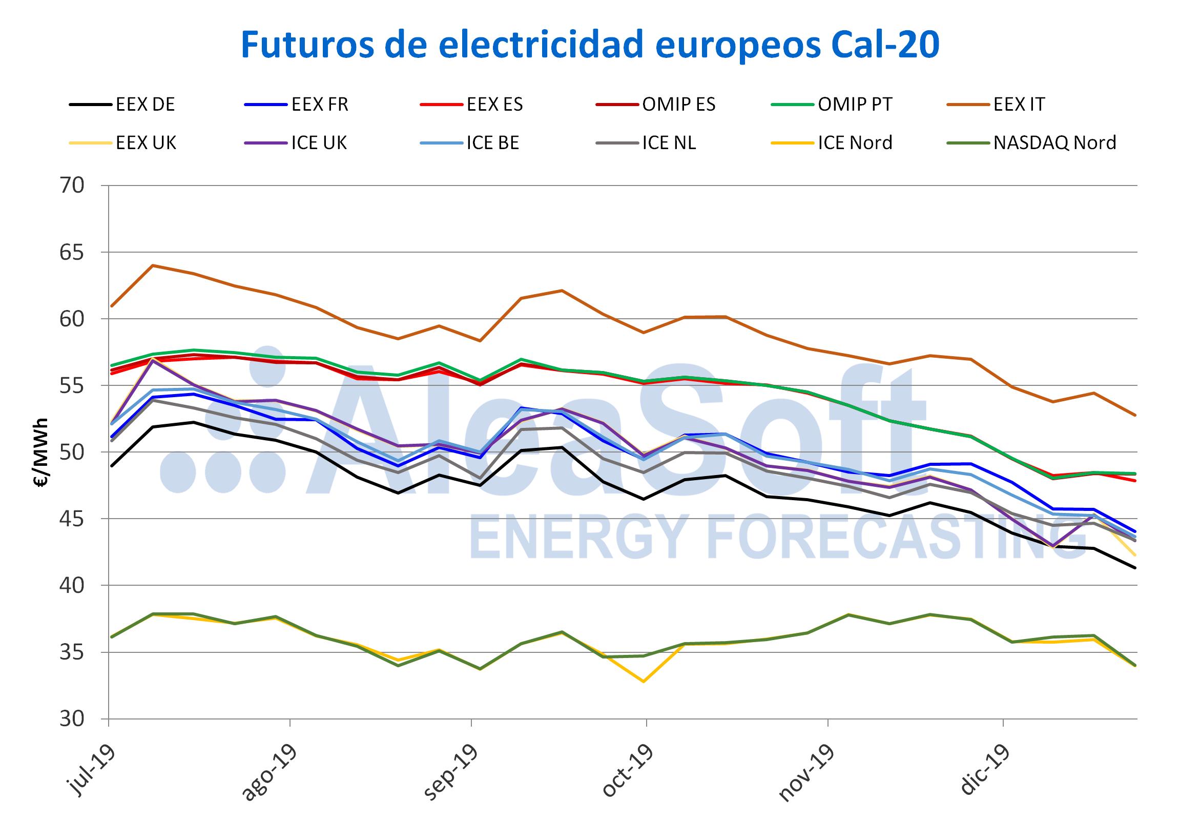 AleaSoft - Precios futuros electricidad 2020 segundo semestre 2019