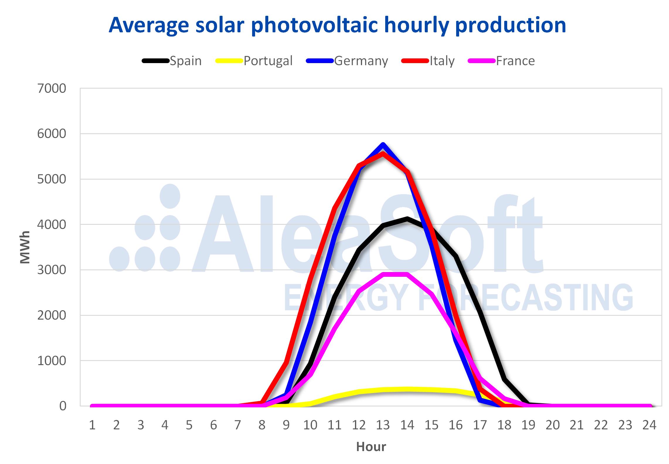 AleaSoft - Solar photovoltaic production profile Europe