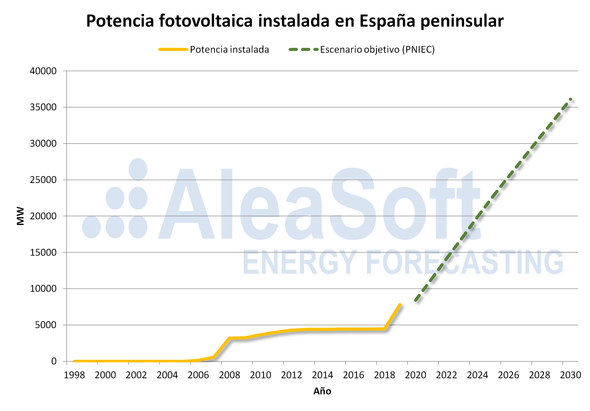 AleaSoft - potencia fotovoltaica instalada espanna peninsular prevision