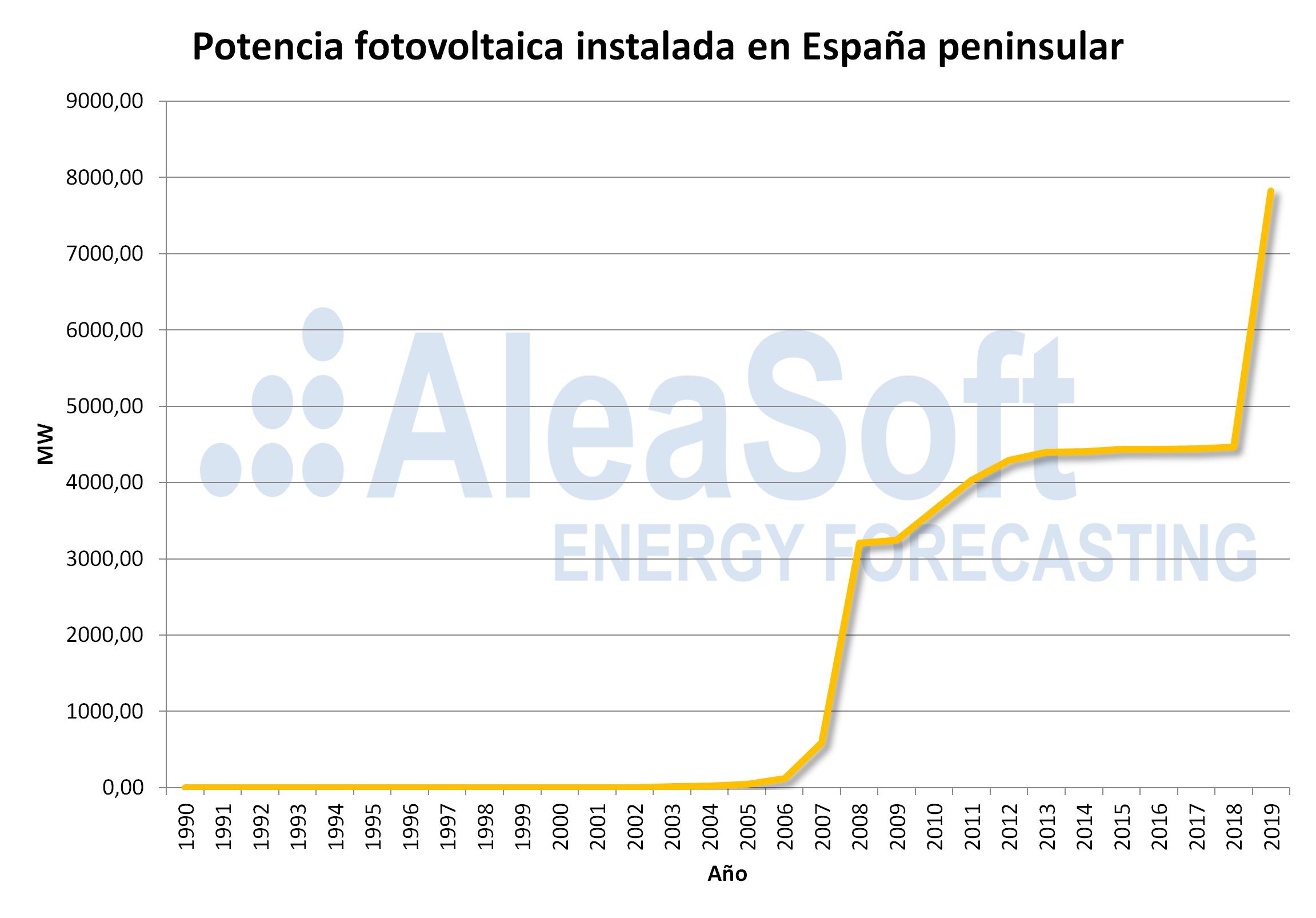 AleaSoft - Potencia fotovoltaica instalada espanna peninsular