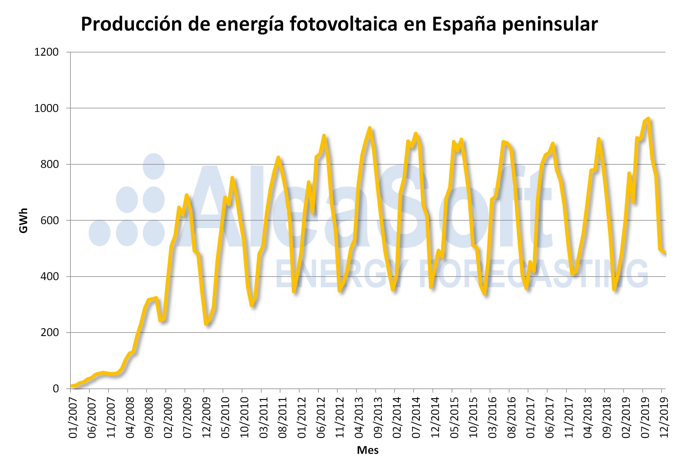 AleaSoft - Produccion energia fotovoltaica espanna peninsular