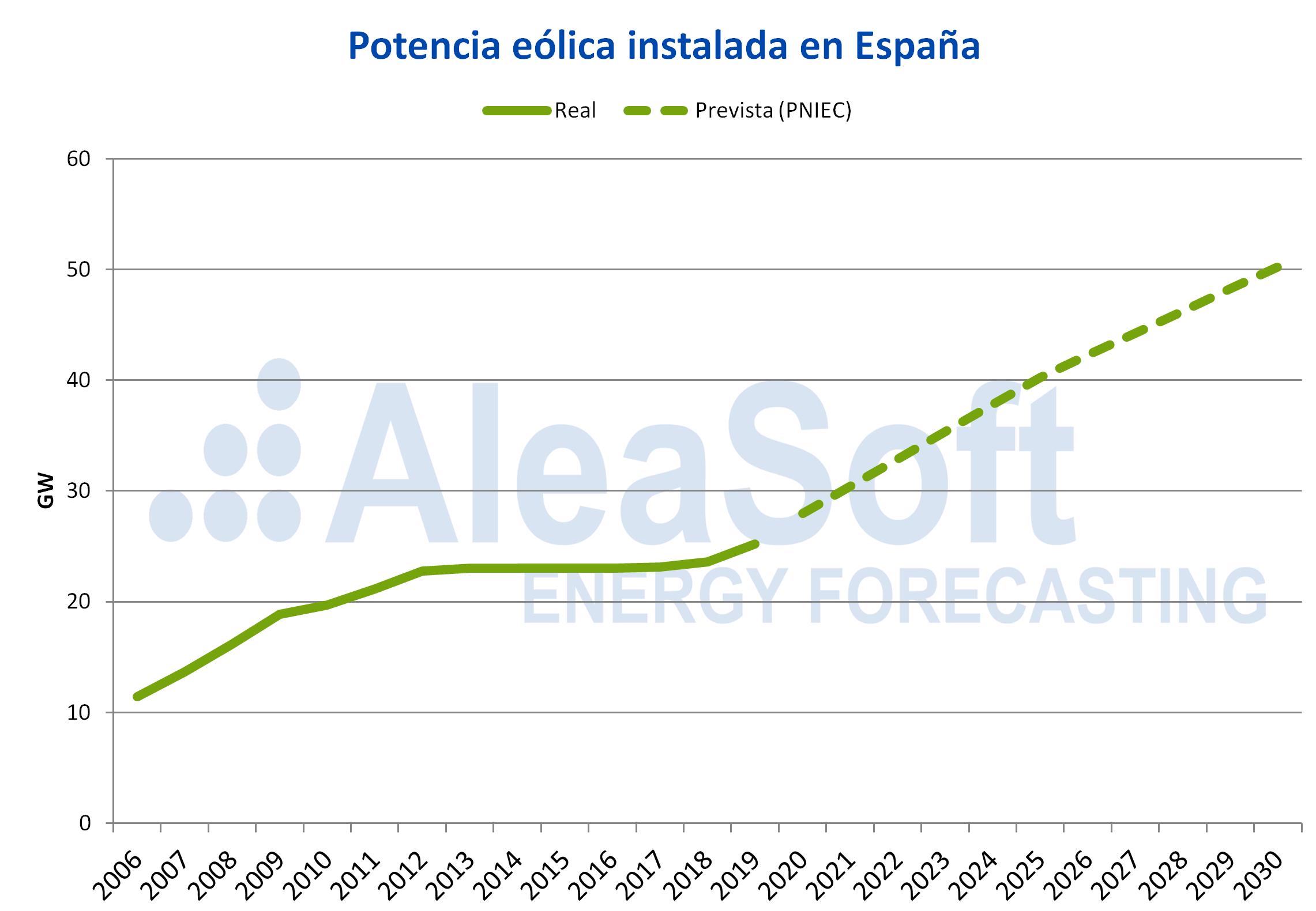 AleaSoft - Potencia eolica instalada espanna