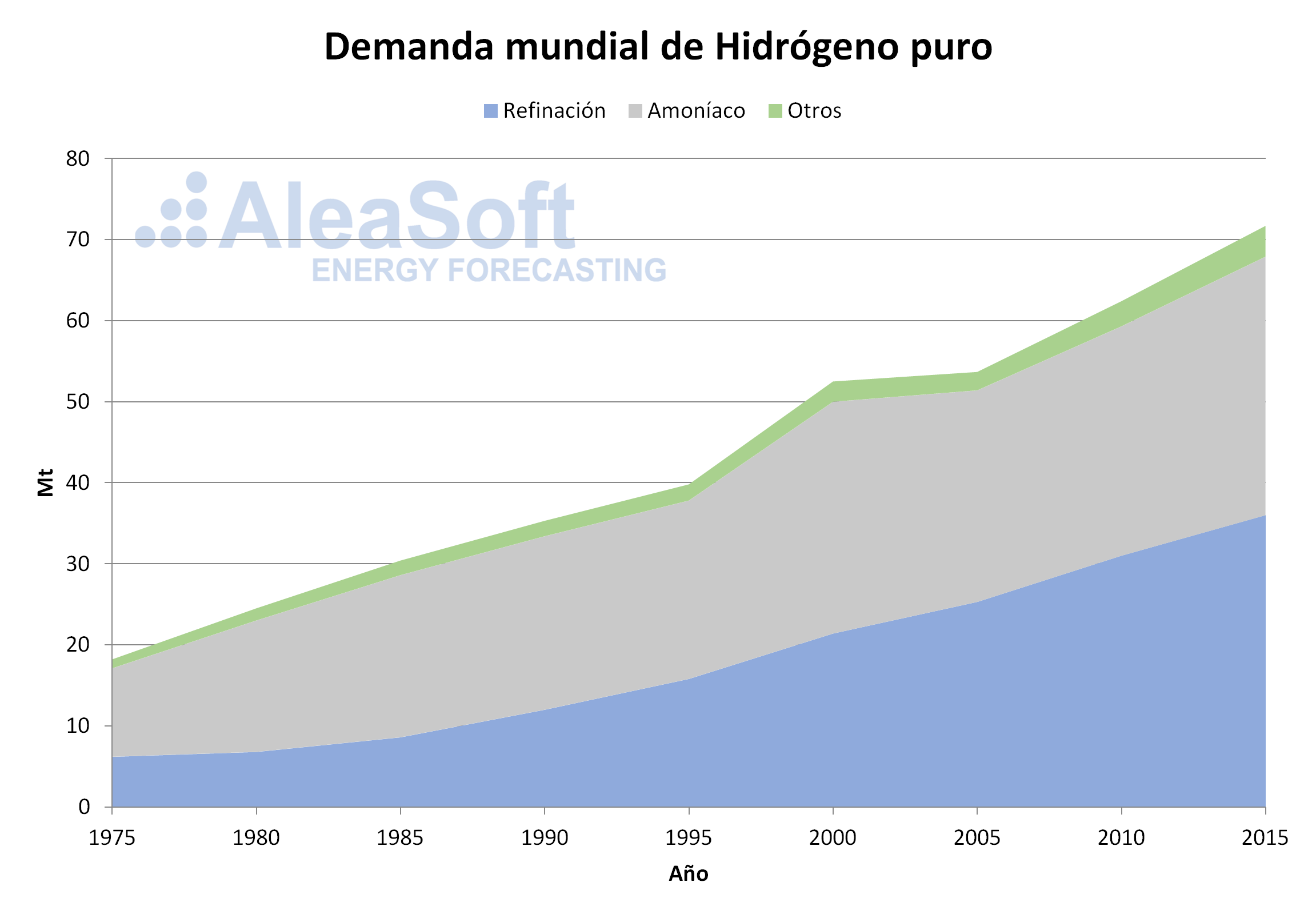 AleaSoft - demanda mundial hidrogeno puro
