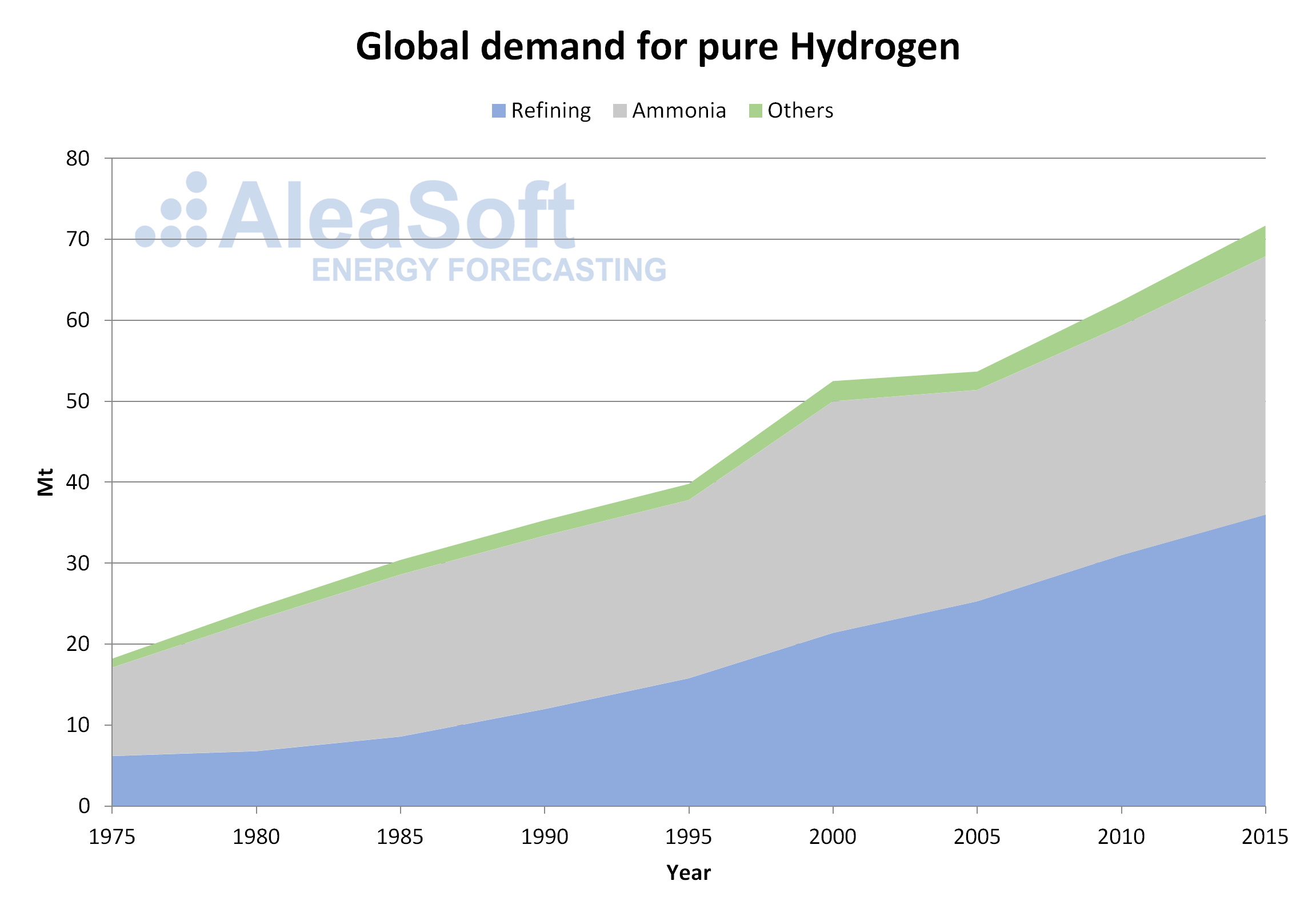 AleaSoft - global demand pure hydrogen