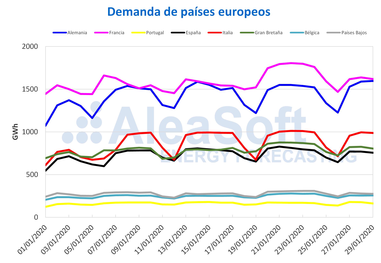 AleaSoft - Demanda de países europeos