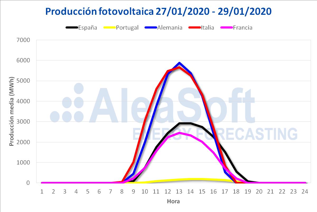 AleaSoft - Producción fotovoltaica 27/01/2020 - 29/01/2020