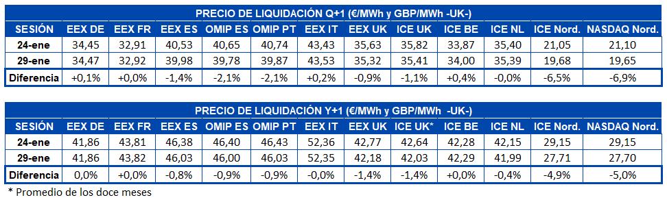 AleaSoft - Tabla de precios de liquidación mercados futuros de electricidad europa Q+1 y Y+1