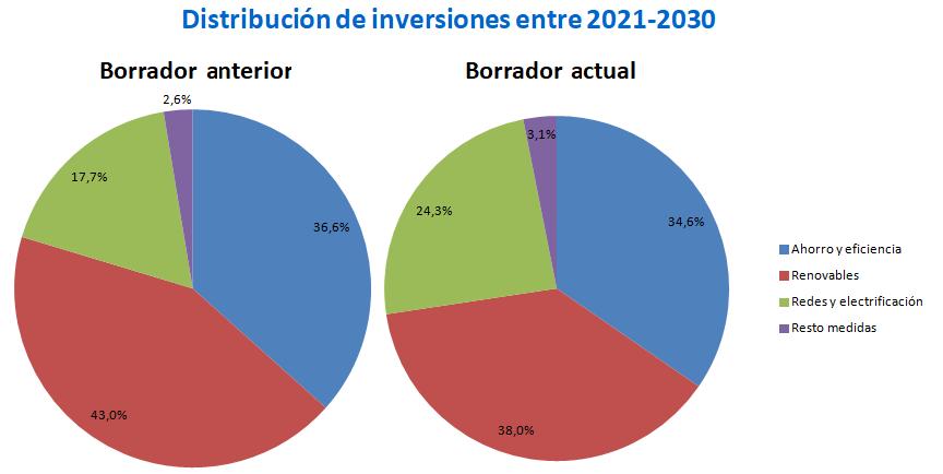 AleaSoft - Distribución de inversiones entre 2021-2030
