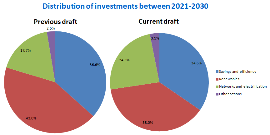 AleaSoft - Distribution investments NECP 2021-2030