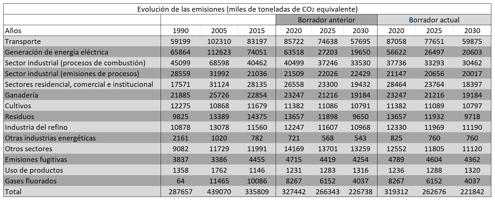 AleaSoft - Evolución de las emisiones (miles de toneladas de CO2 equivalente)