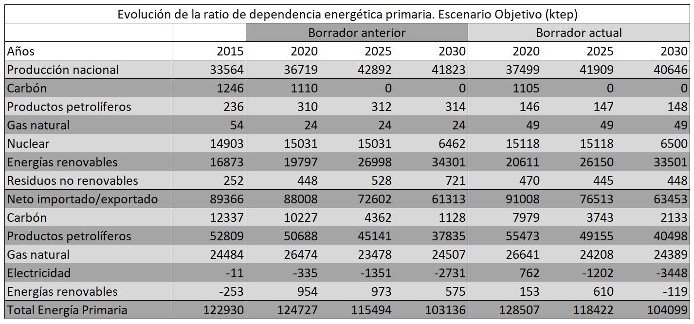AleaSoft - Evolución de la ratio de dependencia energética primaria. Escenario Objetivo (ktep)